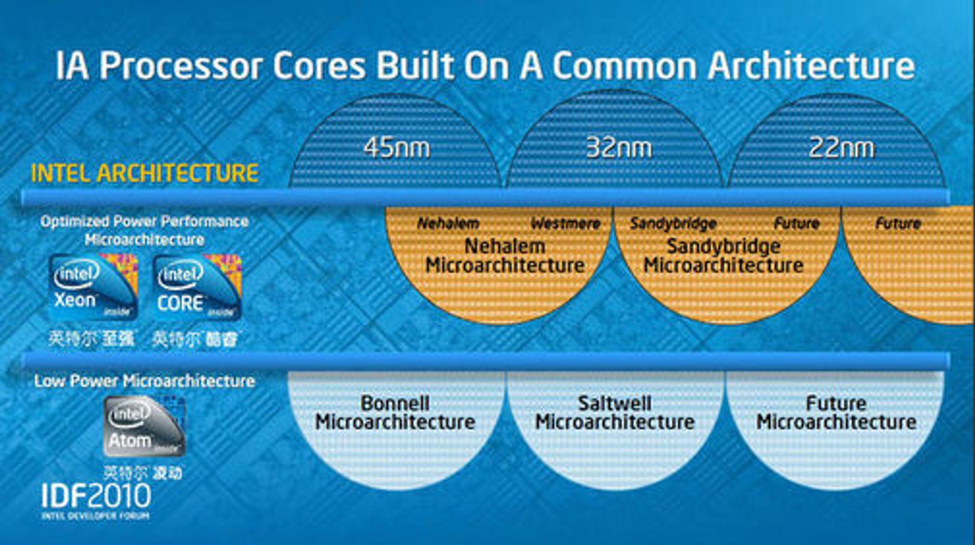 Intel eksisterende og kommende mikroarkitekturer og prosessteknologier.
