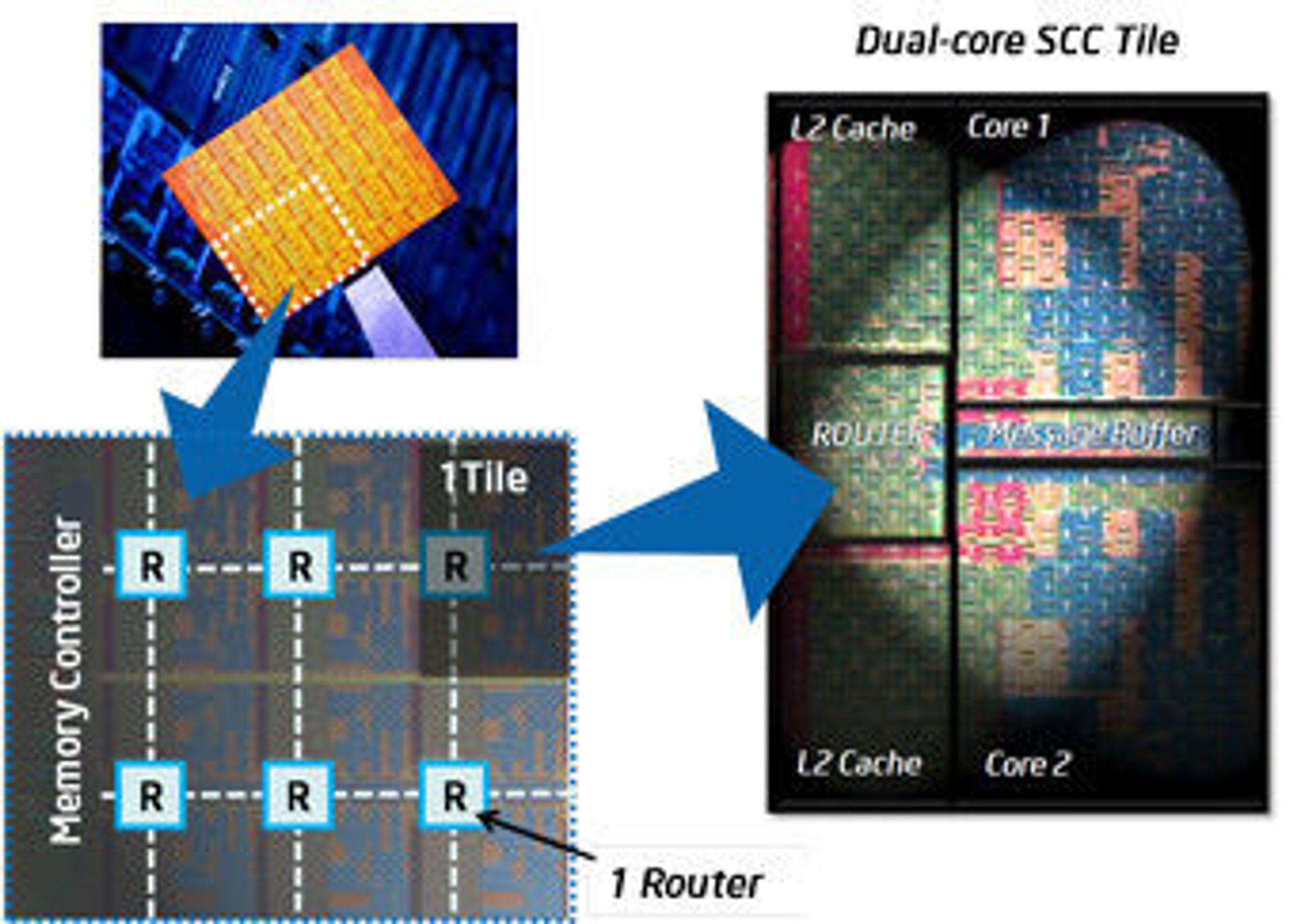 Intel Single-chip Cloud Computer består av 24 «fliser» som er forbundet i et nettverk med 24 rutere. Hver «flis» har to prosessorkjerner.