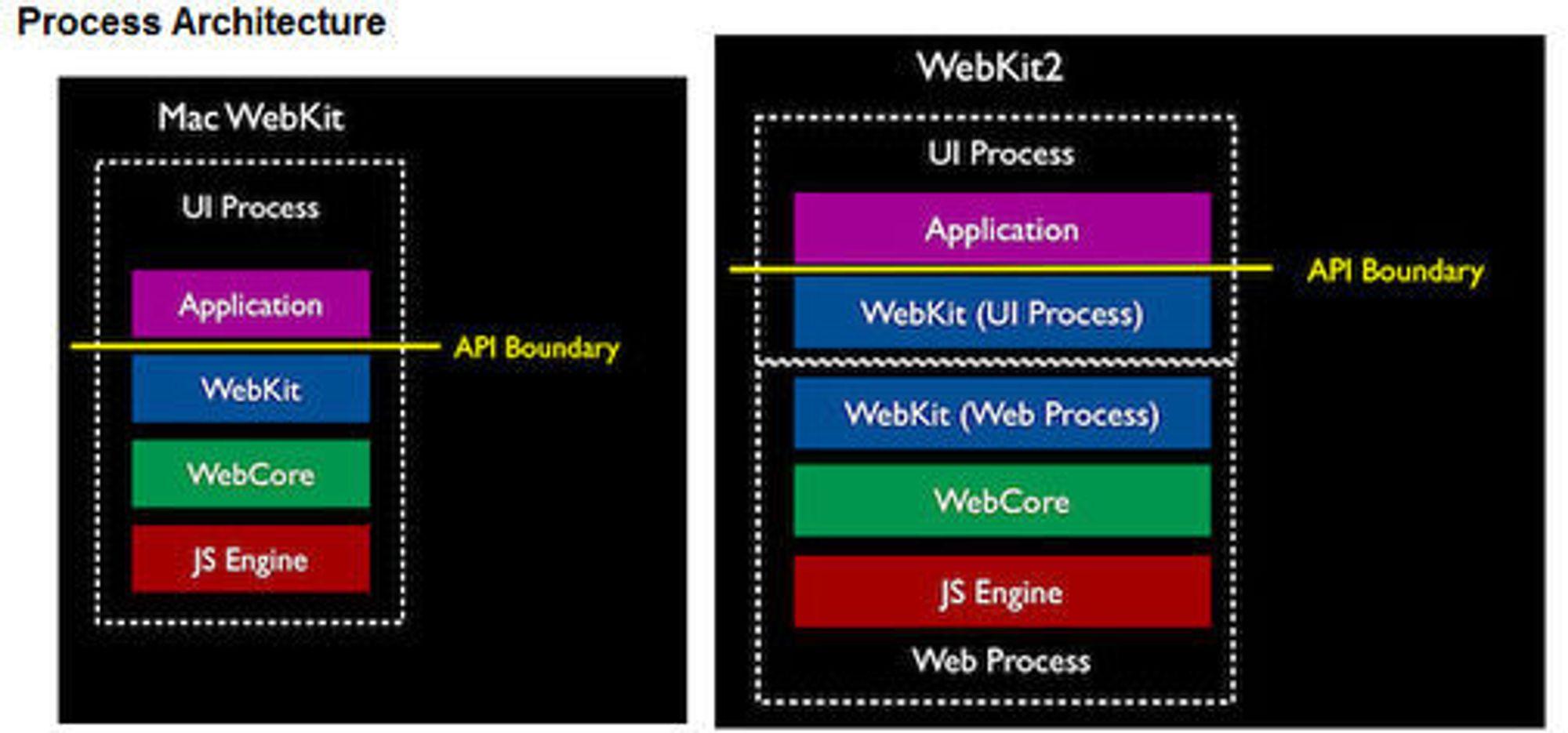 Prosessarkitekturen i henholdsvis WebKit for Mac og WebKit2.