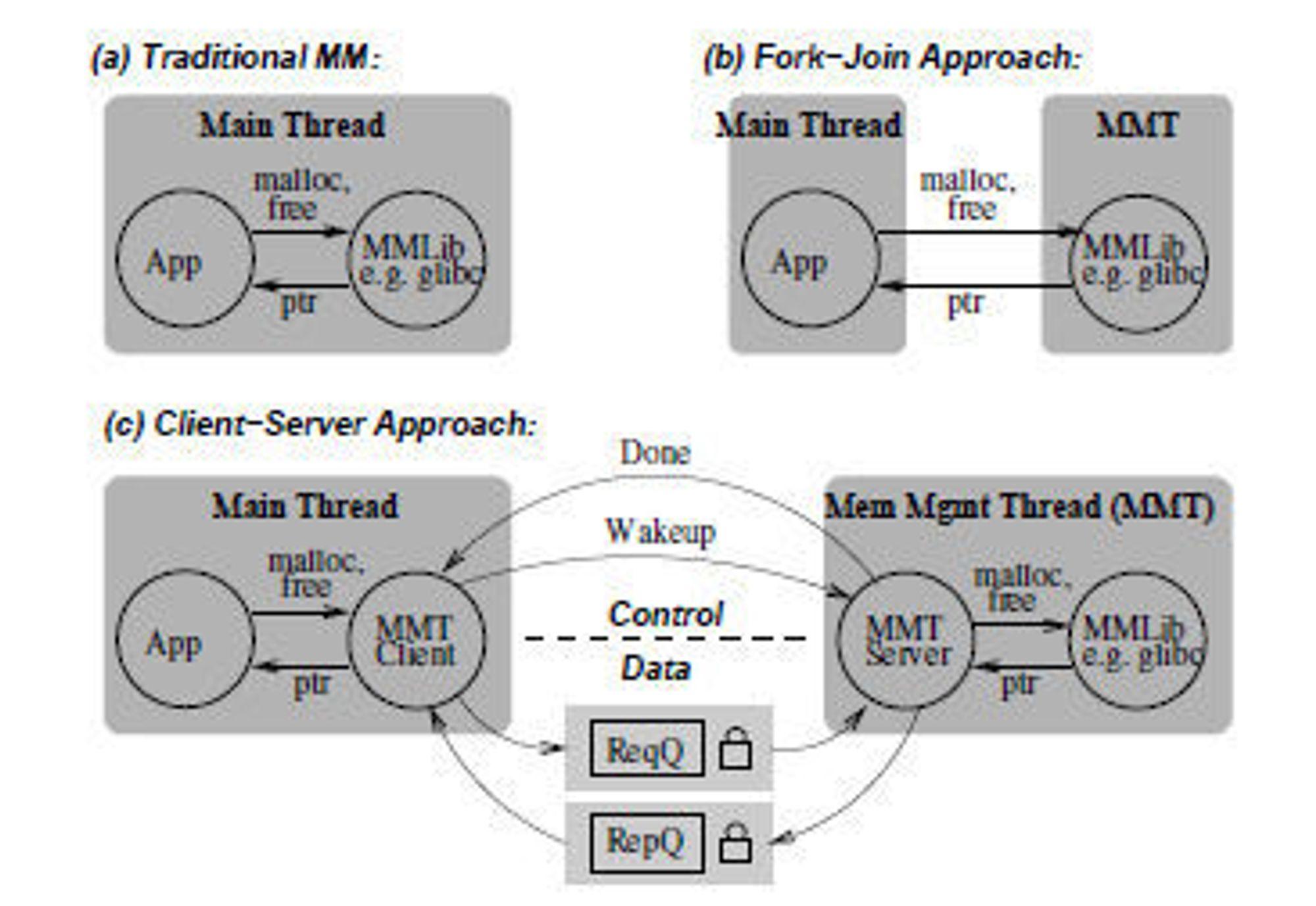 (a) Tradisjonell minnehåndtering, (b)Fork-join-tilnærming for MMT, (c) Klient-server-tilnærming for MMT.