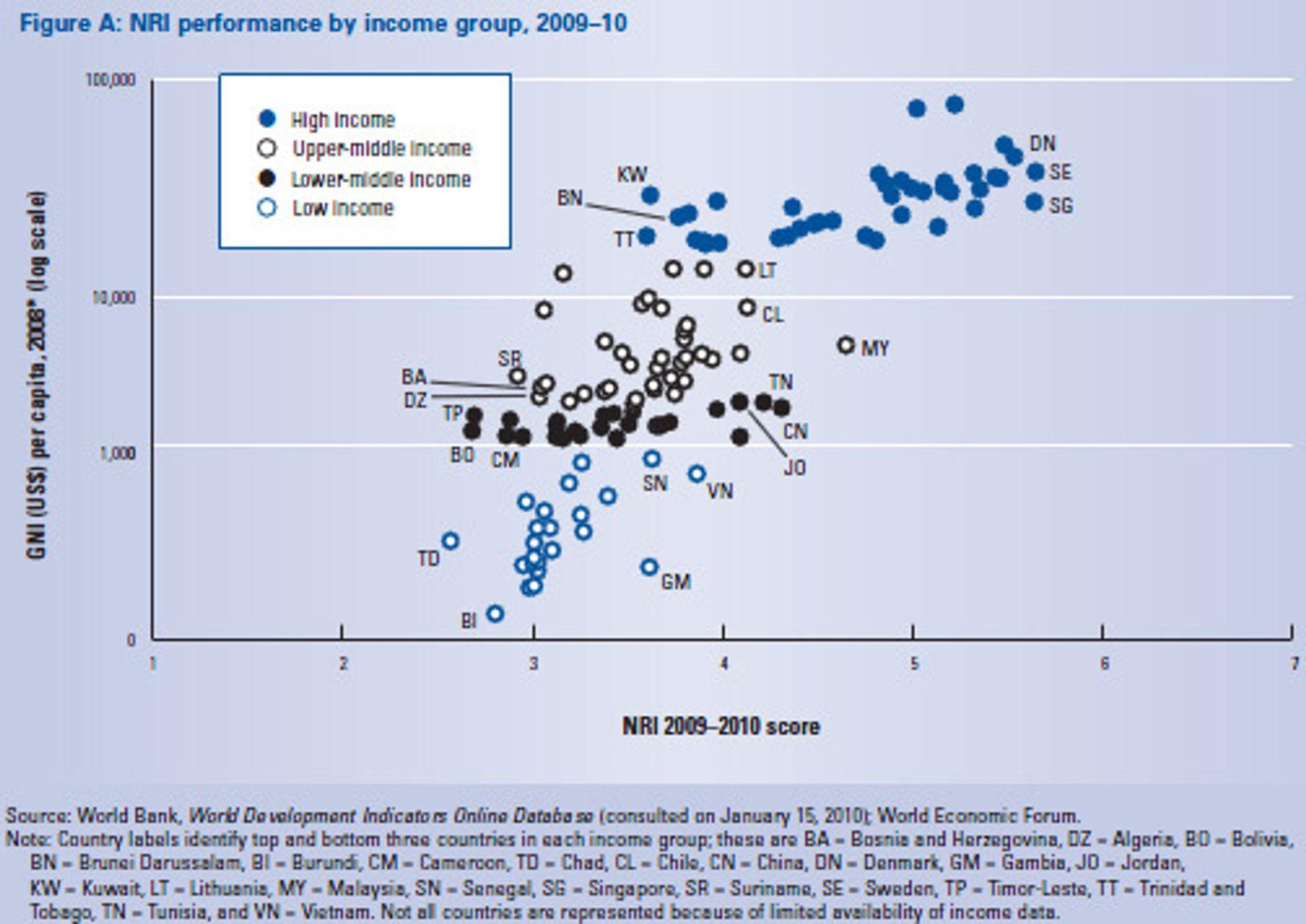 Nasjonalinntekt per hode målt mot NRI viser at det i hver gruppe er ledere som vet å bruke IKT til akselerert økonomisk vekst. Malaysia (MY) er på høyde med gjennomsnittet blant høyinntektsland, og Kina (CN) ligger ikke langt etter.