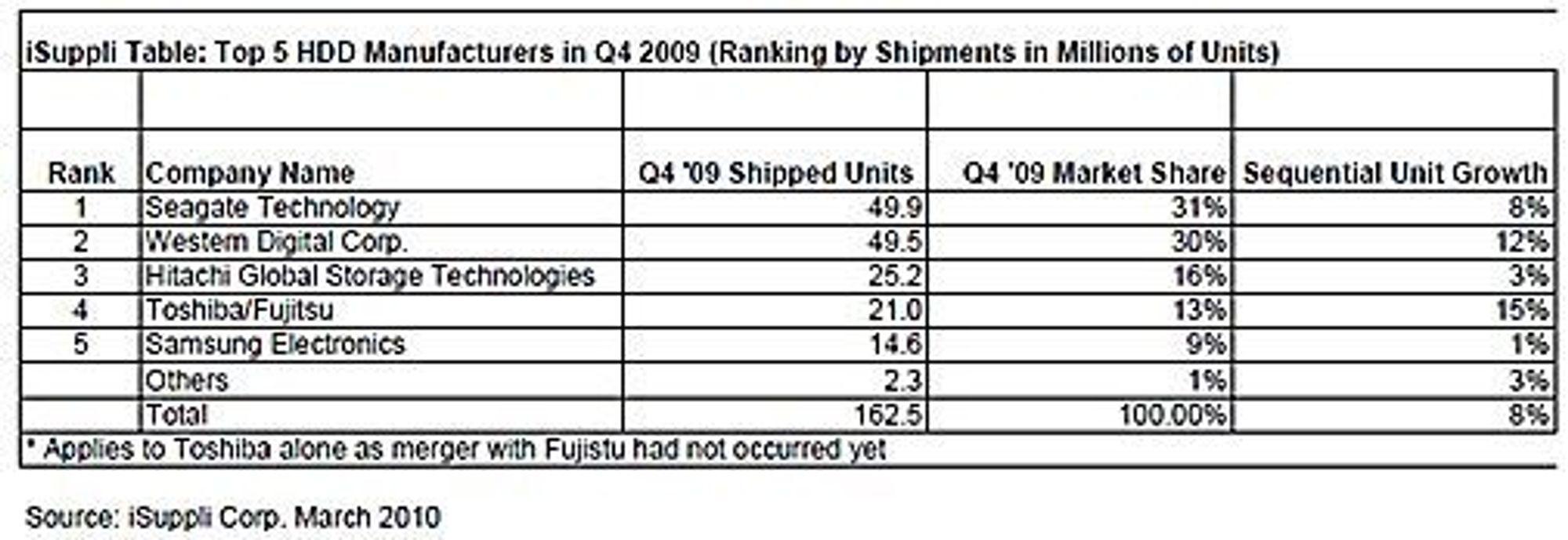 Leveransene og omsetningen til de fem største leverandørene i harddiskmarkedet i fjerde kvartal 2009