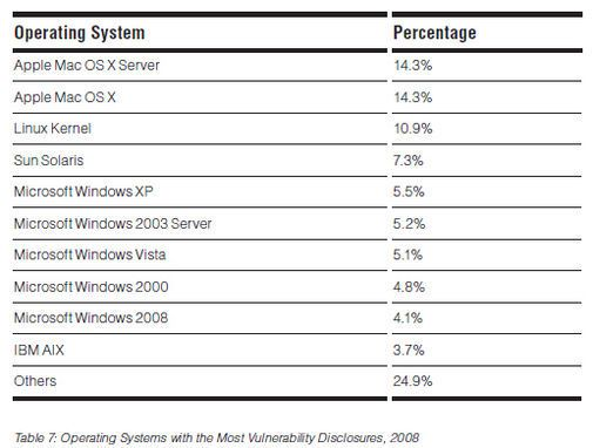 Operativsystemer med flest sårbarheter i 2008