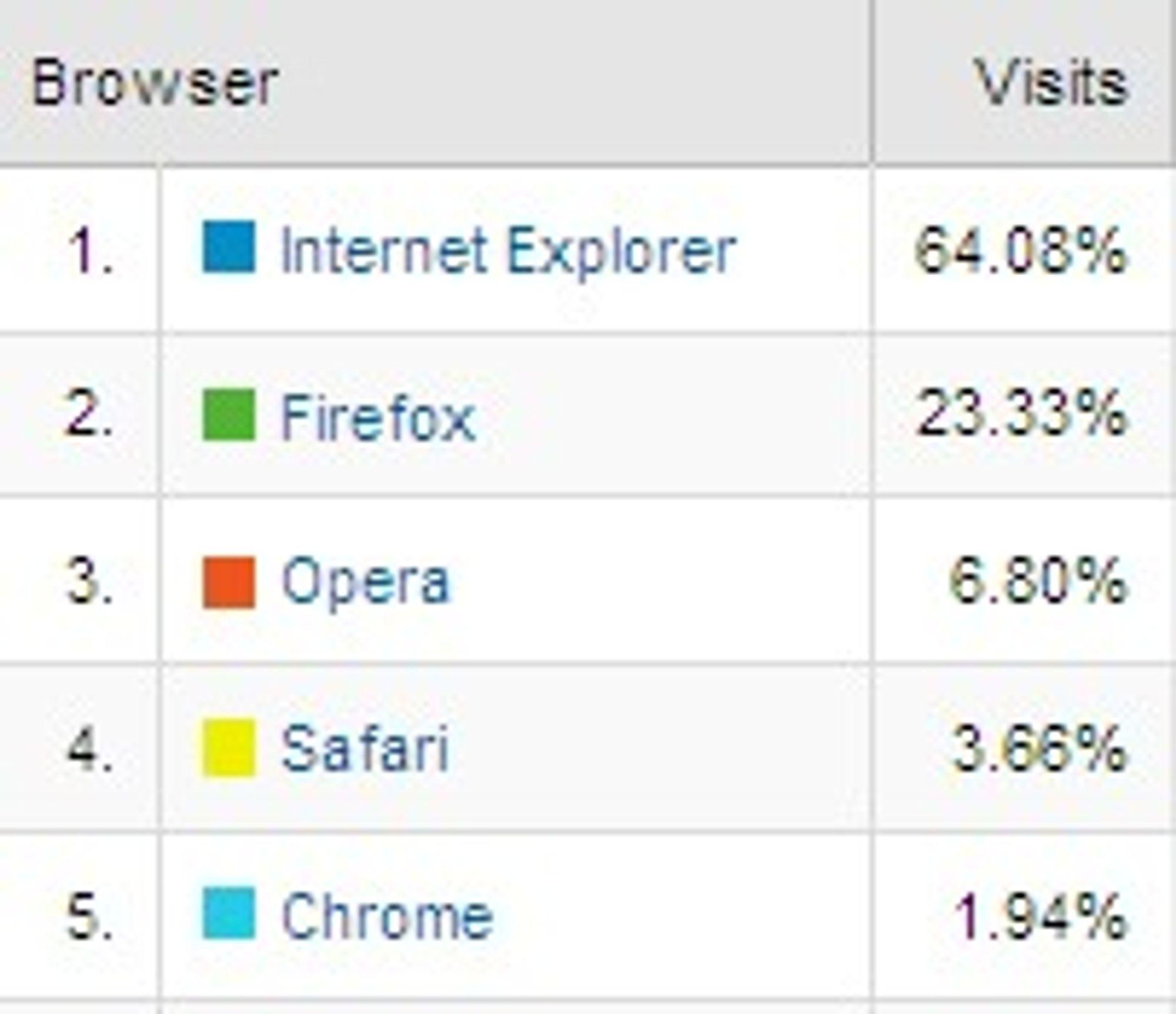 Nettleserandel på Dinside.no i januar 2009. Tall fra Google Analytics.