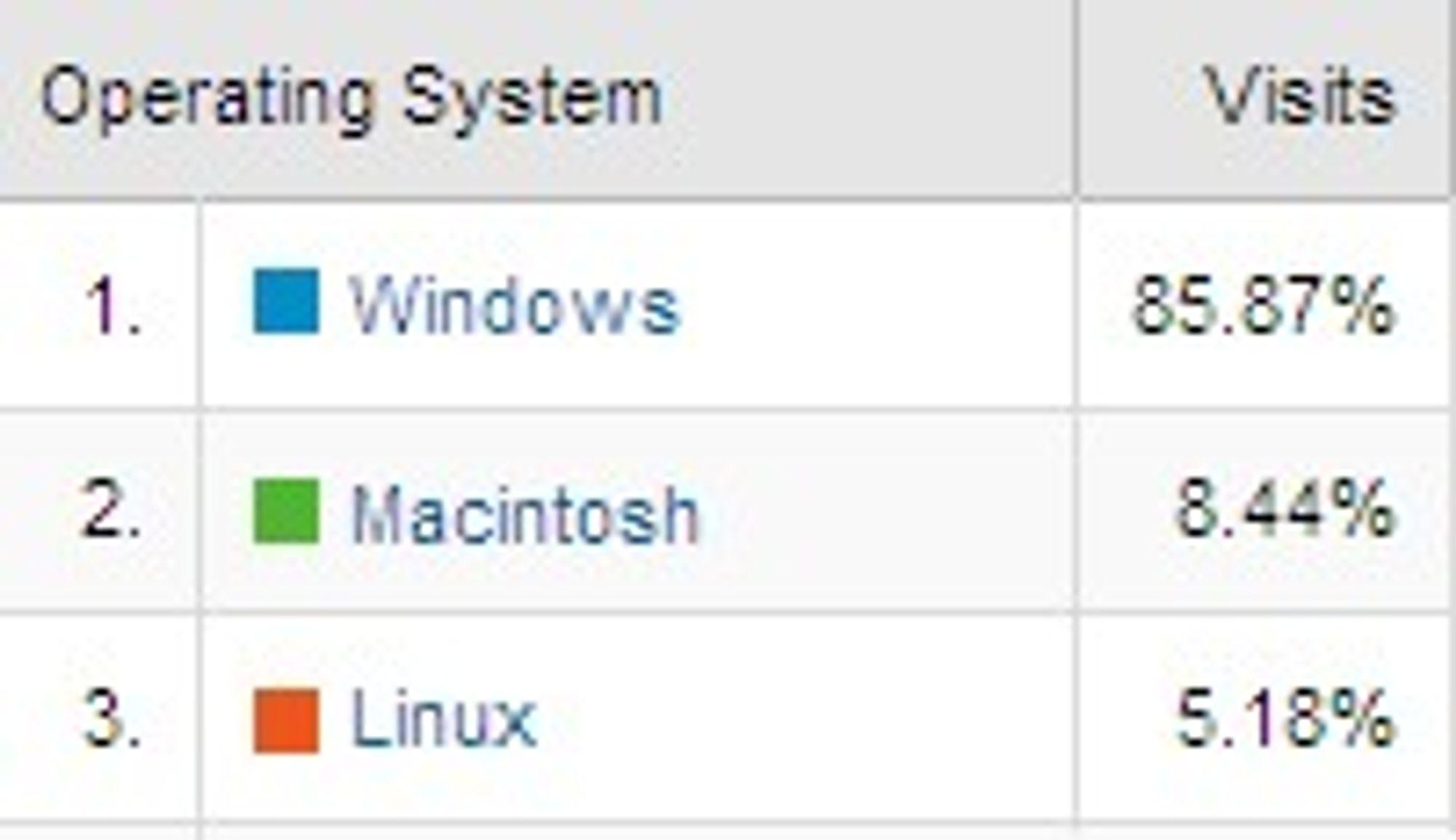 Operativsystem-andel på digi.no i januar 2009. Tall fra Google Analytics.