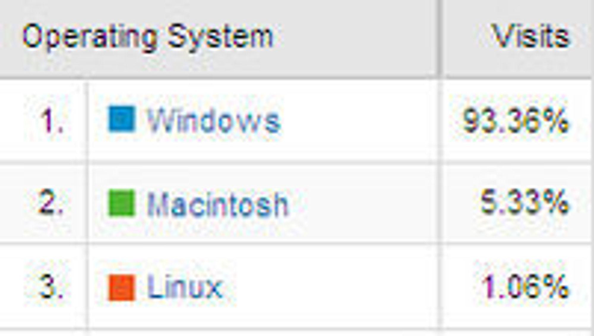 Operativsystem-andel på Dinside.no i januar 2009. Tall fra Google Analytics.