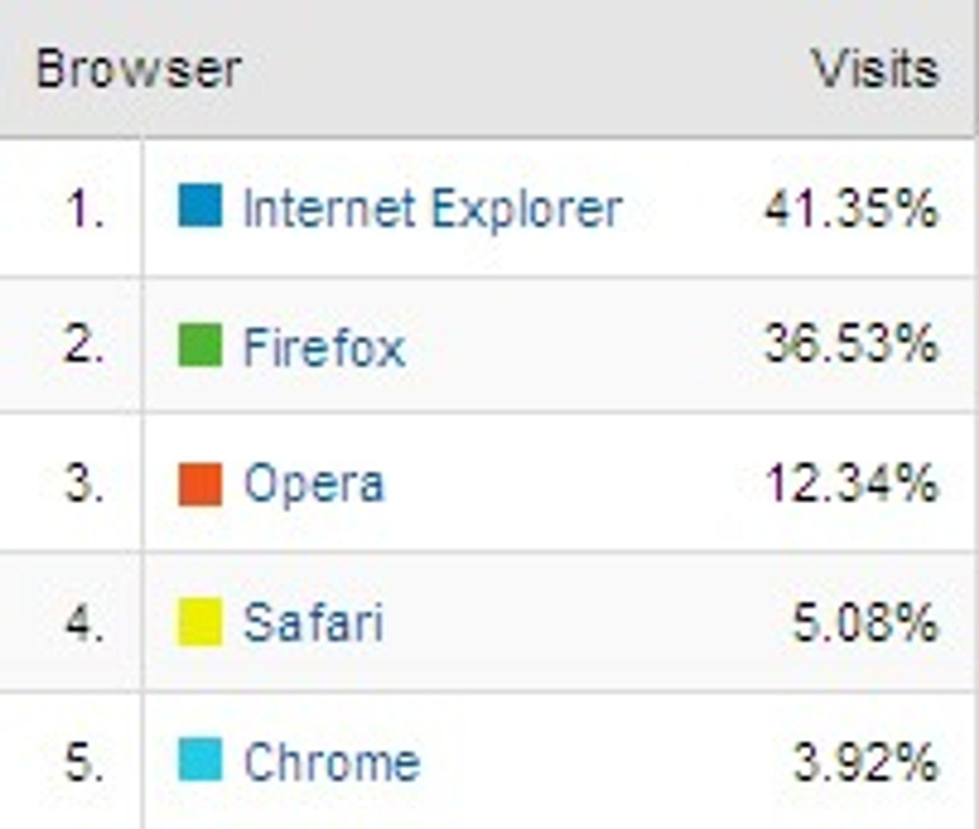 Nettleserandel på digi.no i januar 2009. Tall fra Google Analytics.