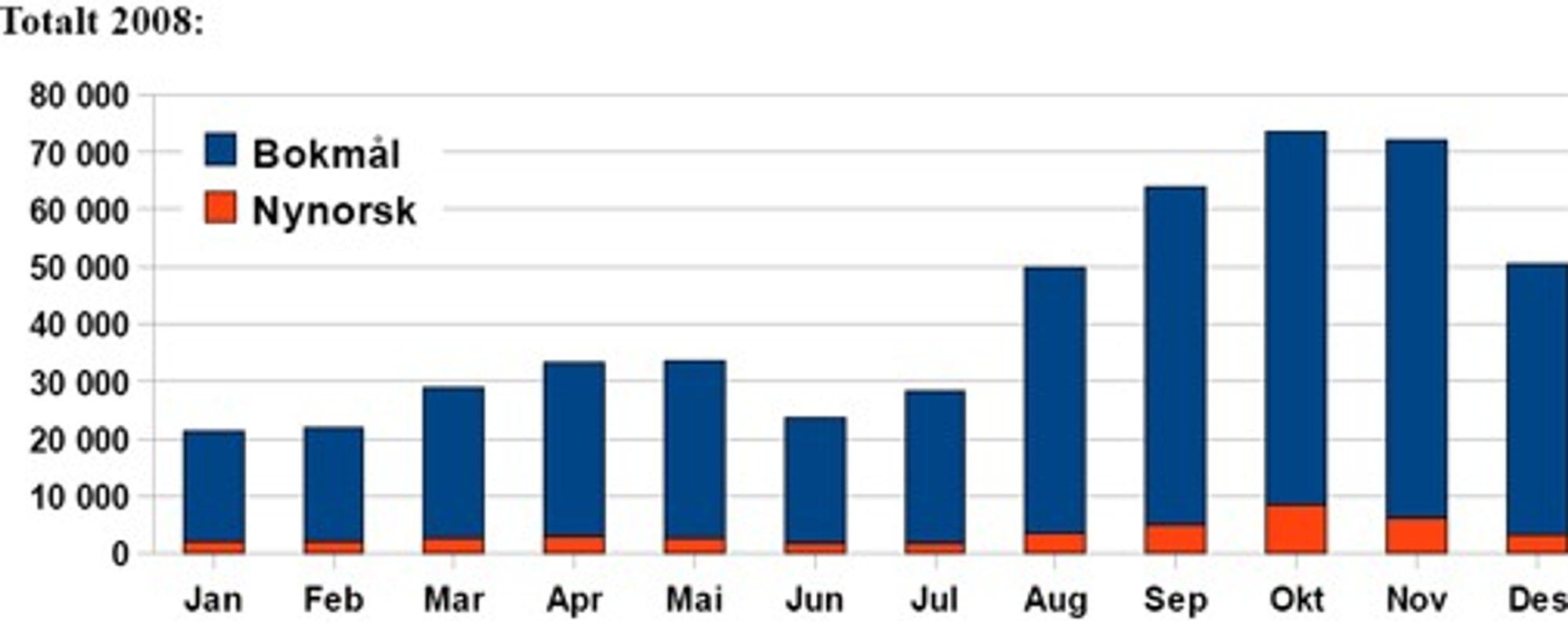 OpenOffice ble for første gang lastes ned over en halv million ganger i norsk språkdrakt i 2008. (Kilde: stiftelsen Åpne kontorprogram på norsk)