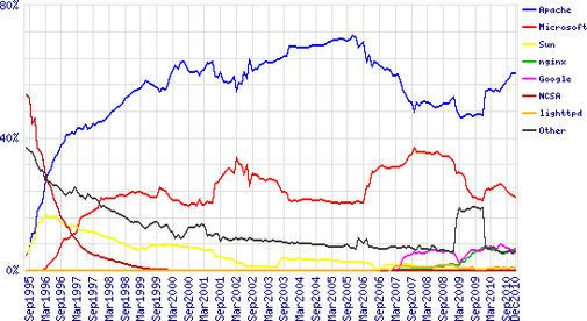 Markedsandelen til ulike webserverer i perioden august 1995 til desember 2010