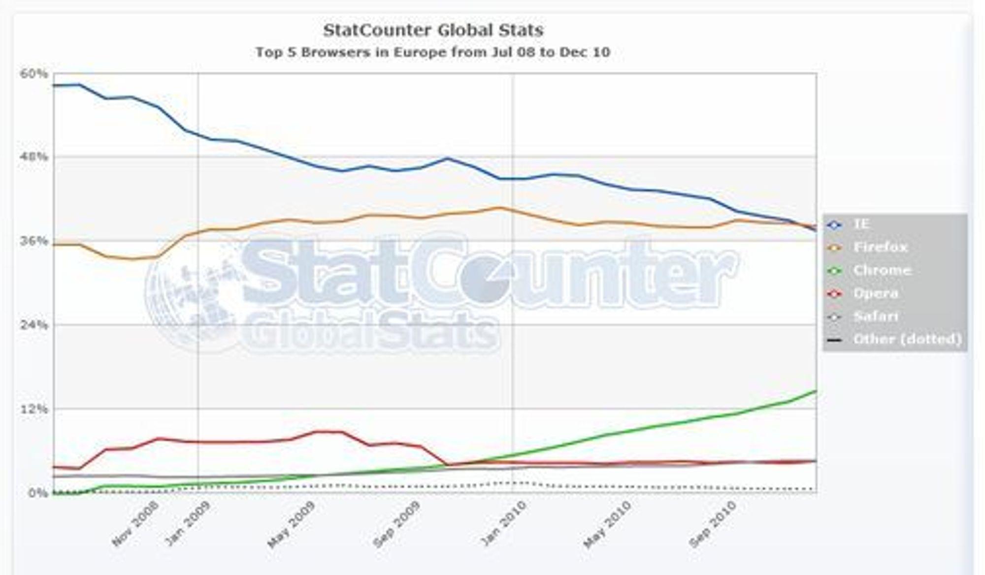 Månedlig nettleserstatistikk fra StatCounter for de fem vanligste nettlesere i Europa i perioden juli 2008 til desember 2010.