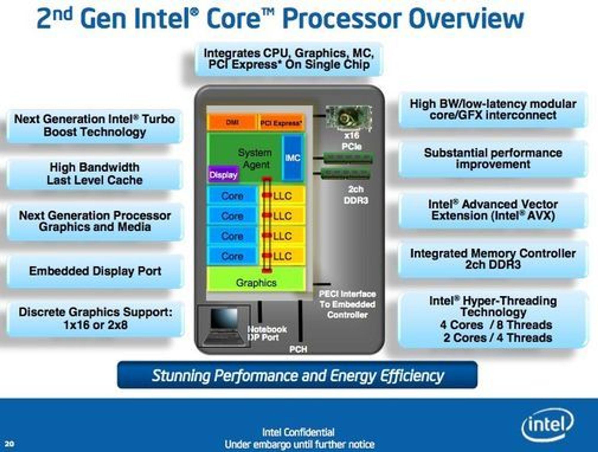Oversikt over de viktigste nyhetene i Intels Sandy Bridge-prosessorer. Brikkene har en ringbuss som forbinder System Agent, kjernene, LLC-ene (Last Level Cache) og grafikkprosessoren.