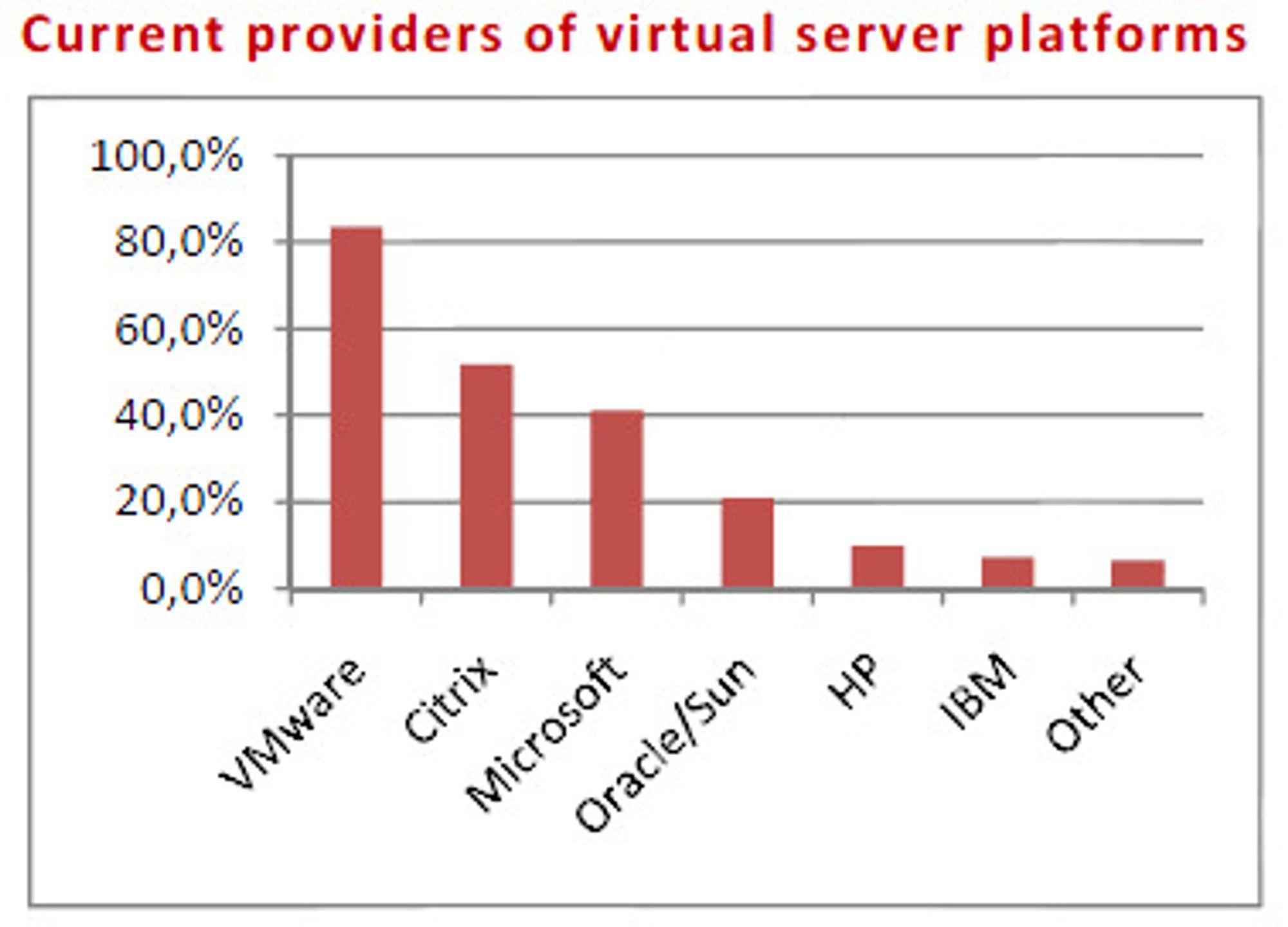 De aller fleste har et heterogent virtualiseringsmiljø.