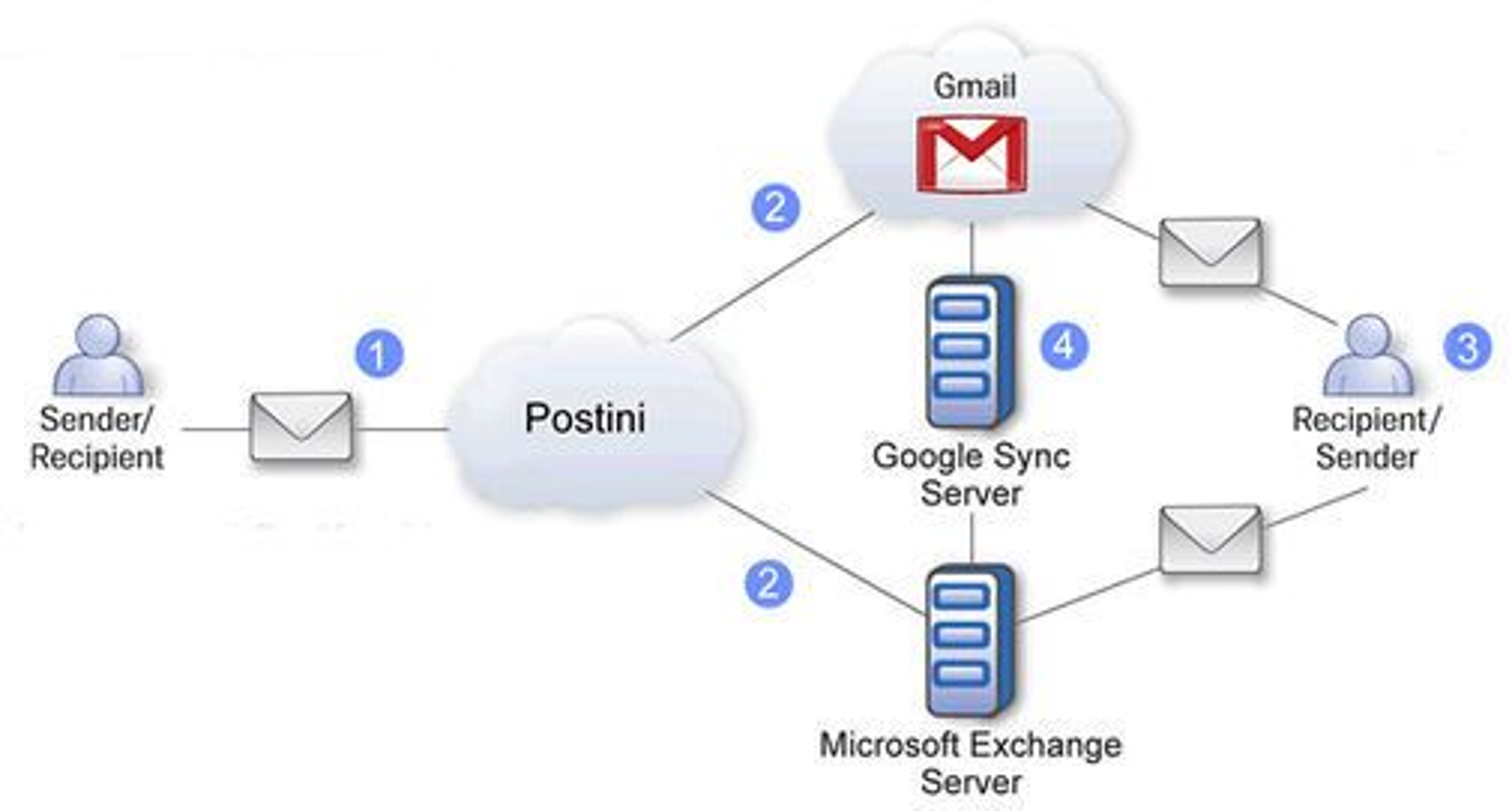Google Message Continuity-tjeneste for synkronisering mellom Gmail og Microsoft Exchange Server.