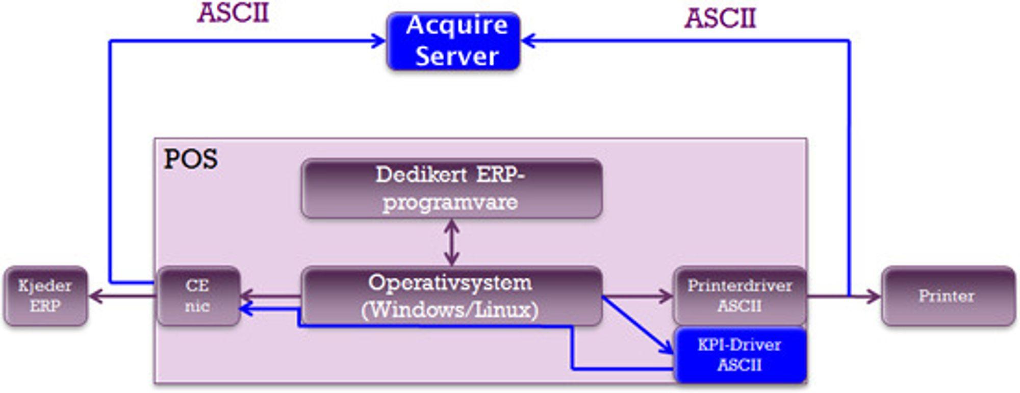 POS-terminalen kan utstyres med en egen driver for å fange opp samme data som sendes til skriveren, eller man kan legge inn en spesialisert ekstern boks. I begge tilfeller sendes ASCII-data til en Acquire-server, der de lagres i XML-format og som bildefil.