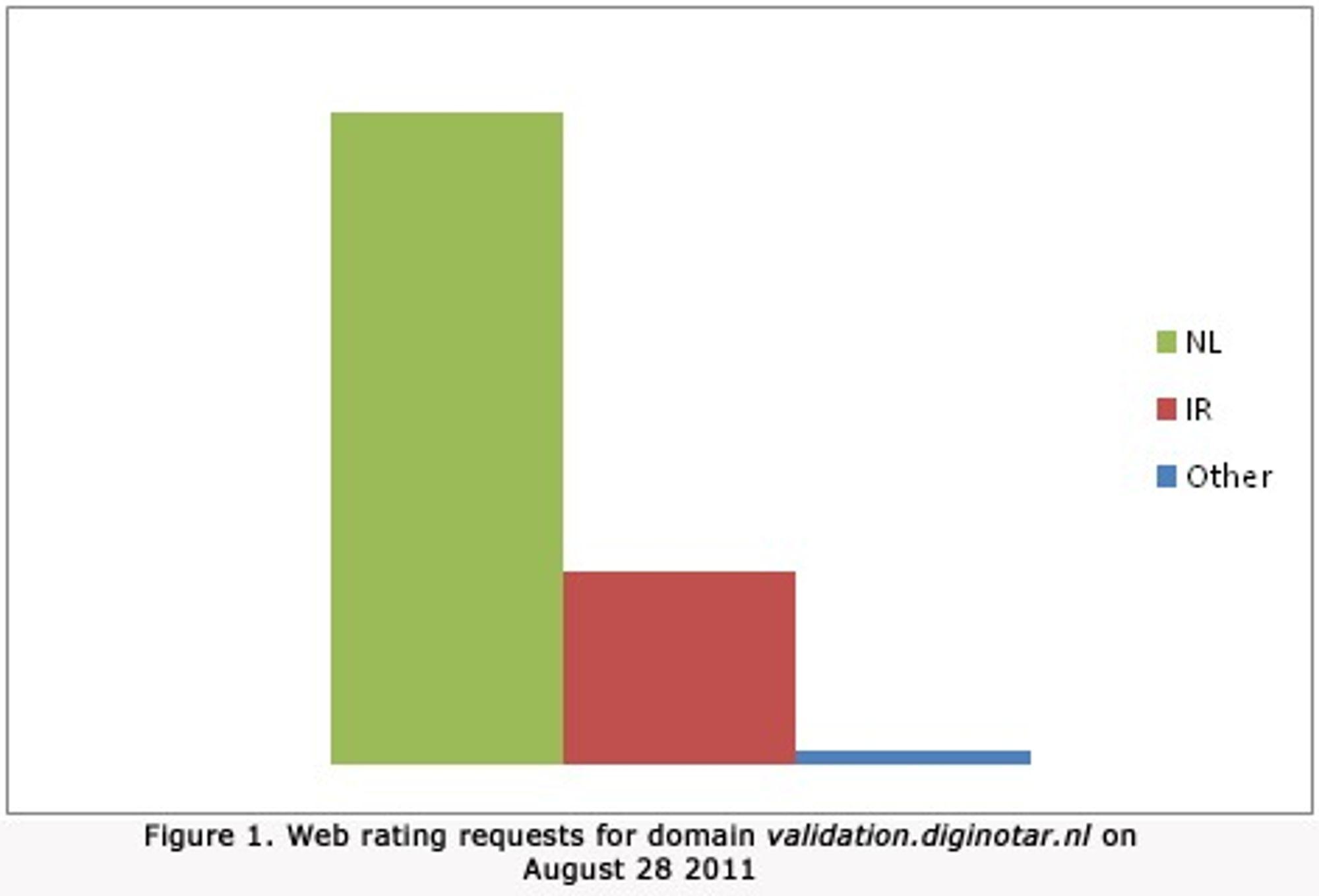 """En betydelig andel av """"web rating""""-forespørslene rettet til validation.diginotar.nl den 28. august 2011 stammet fra iranske nettbrukere."""