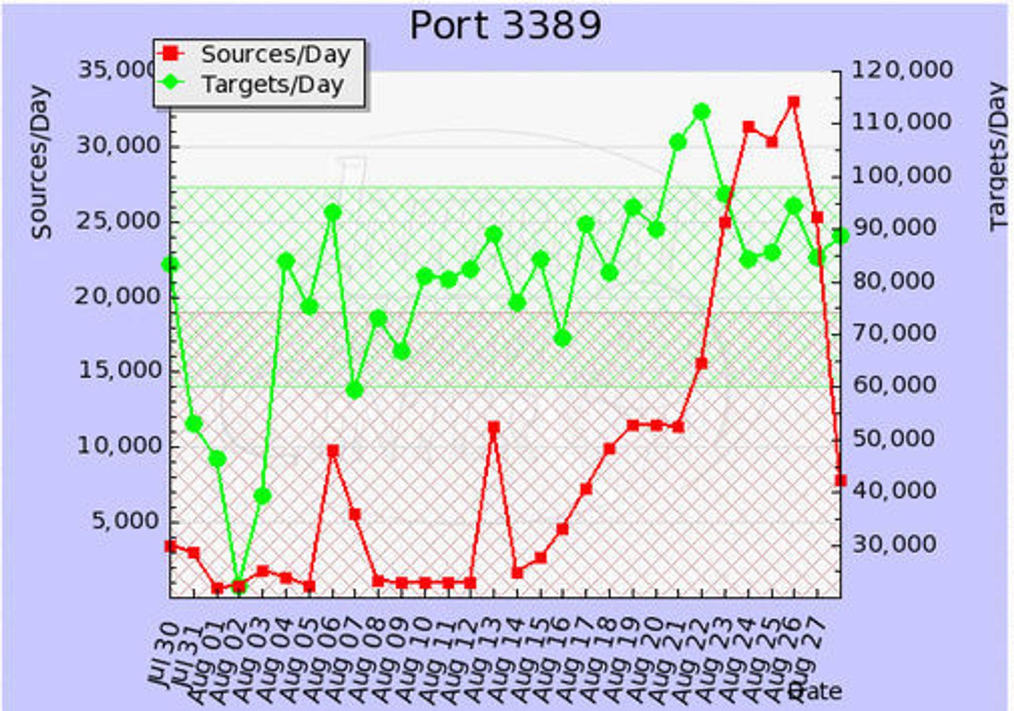 Antallet registrerte maskiner som har benyttet port 3389 per dag ifølge Internet Storm Center.