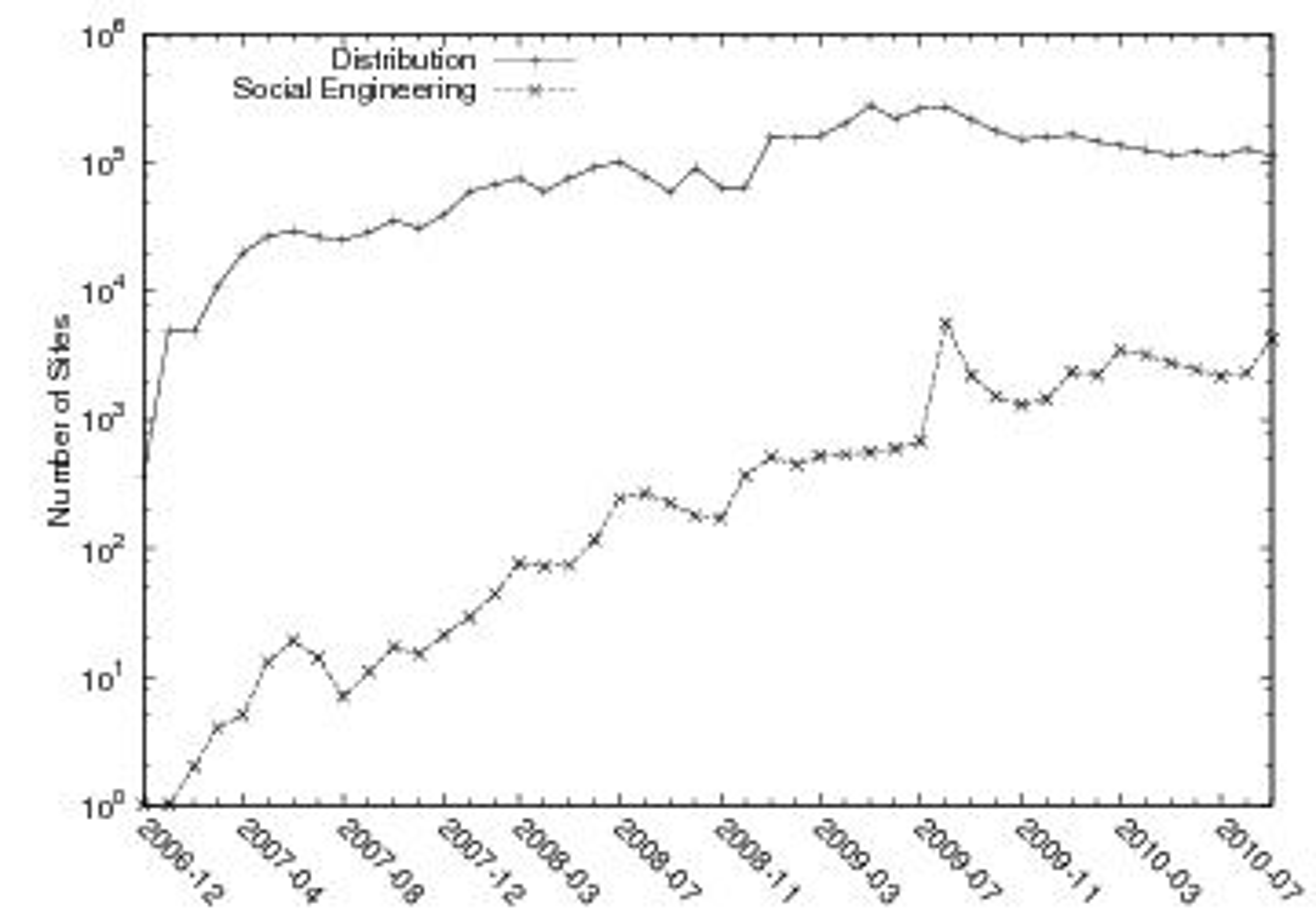 Antall nettsteder som sprer skadevare som benytter «social engineering», sammenlignet med det totale antallet som sprer skadevare. Vær oppmerksom på at den vertikale aksen benytter en logaritmisk skala.