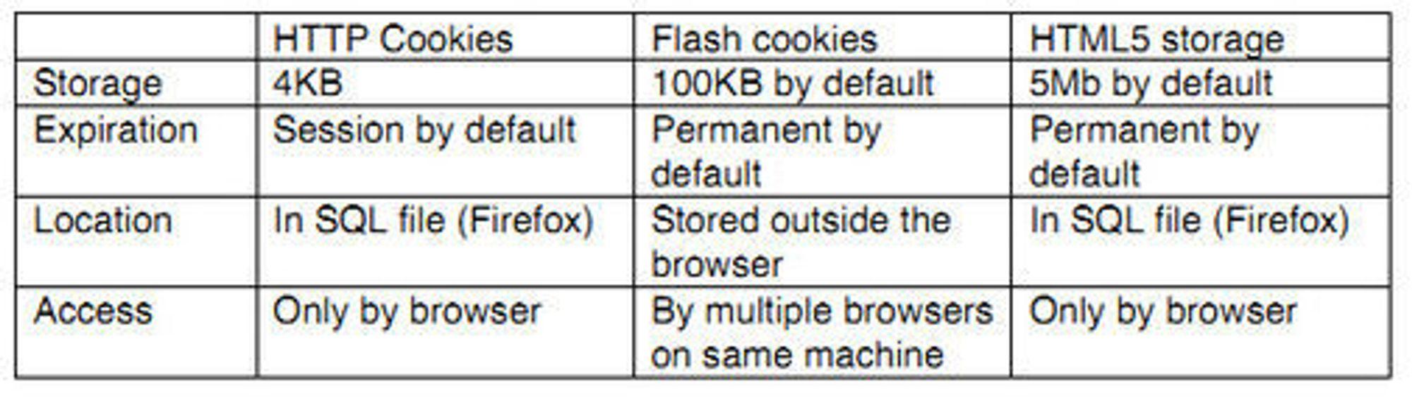 Karakteristikken til tre av de ulike typene cookies som omtales i artikkelen.
