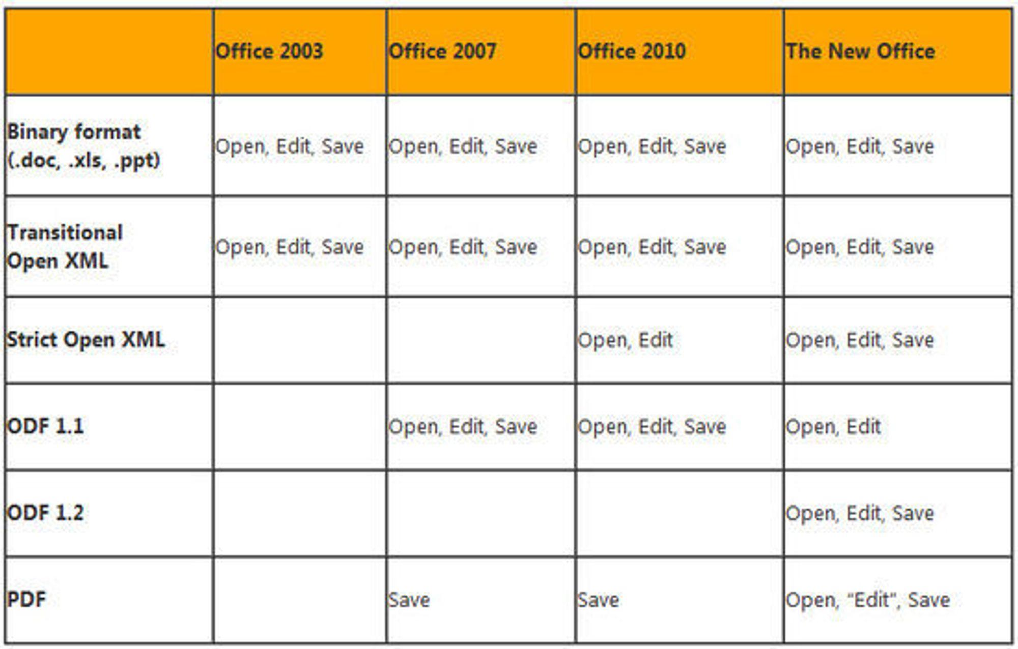 Dokumentformatstøtte i Office 2013 og eldre utgaver.