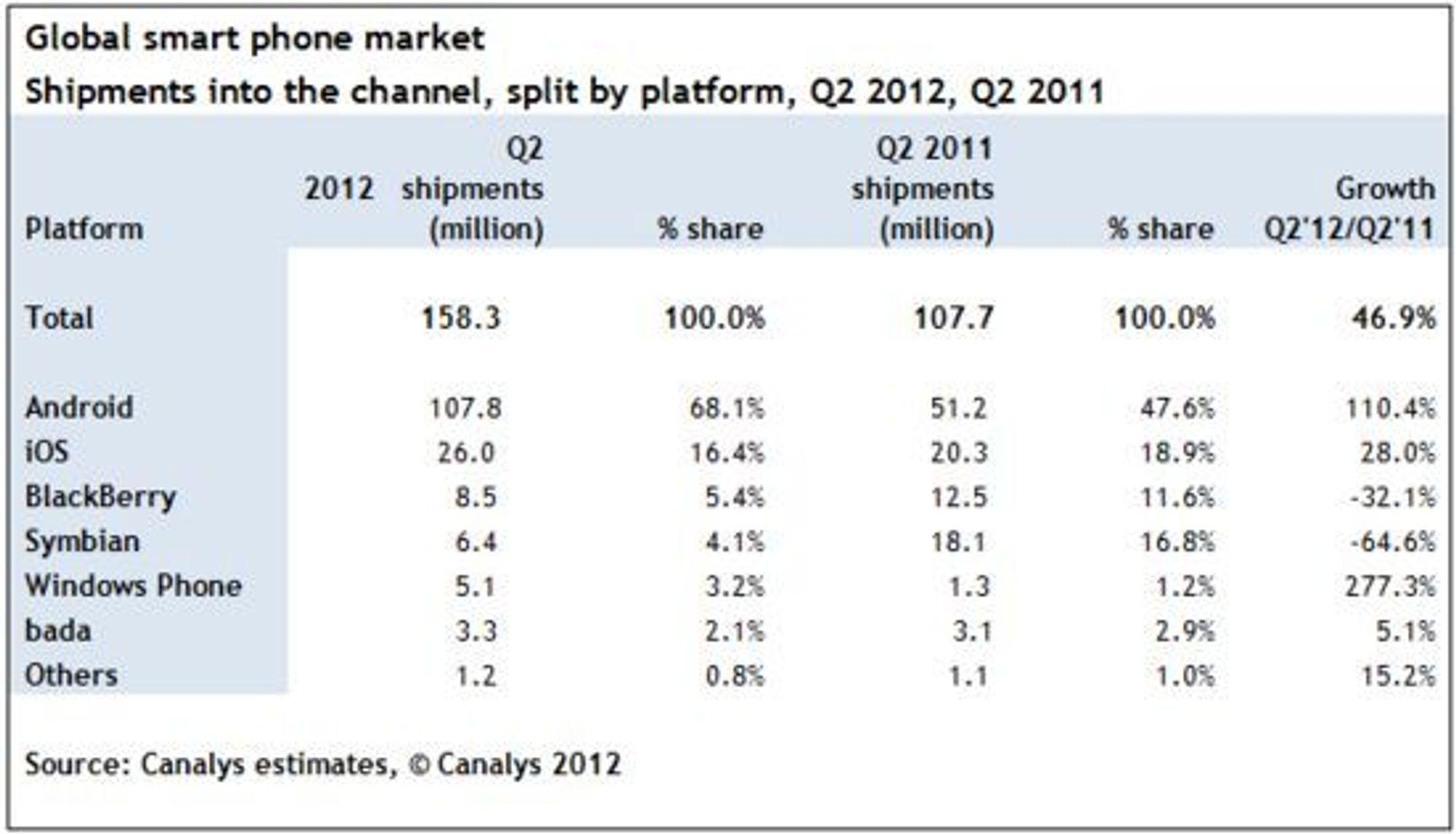 Statistikken fra Canalyst viser at Android har tatt en dominerende posisjon i verdensmarkedet for smarttelefoner.