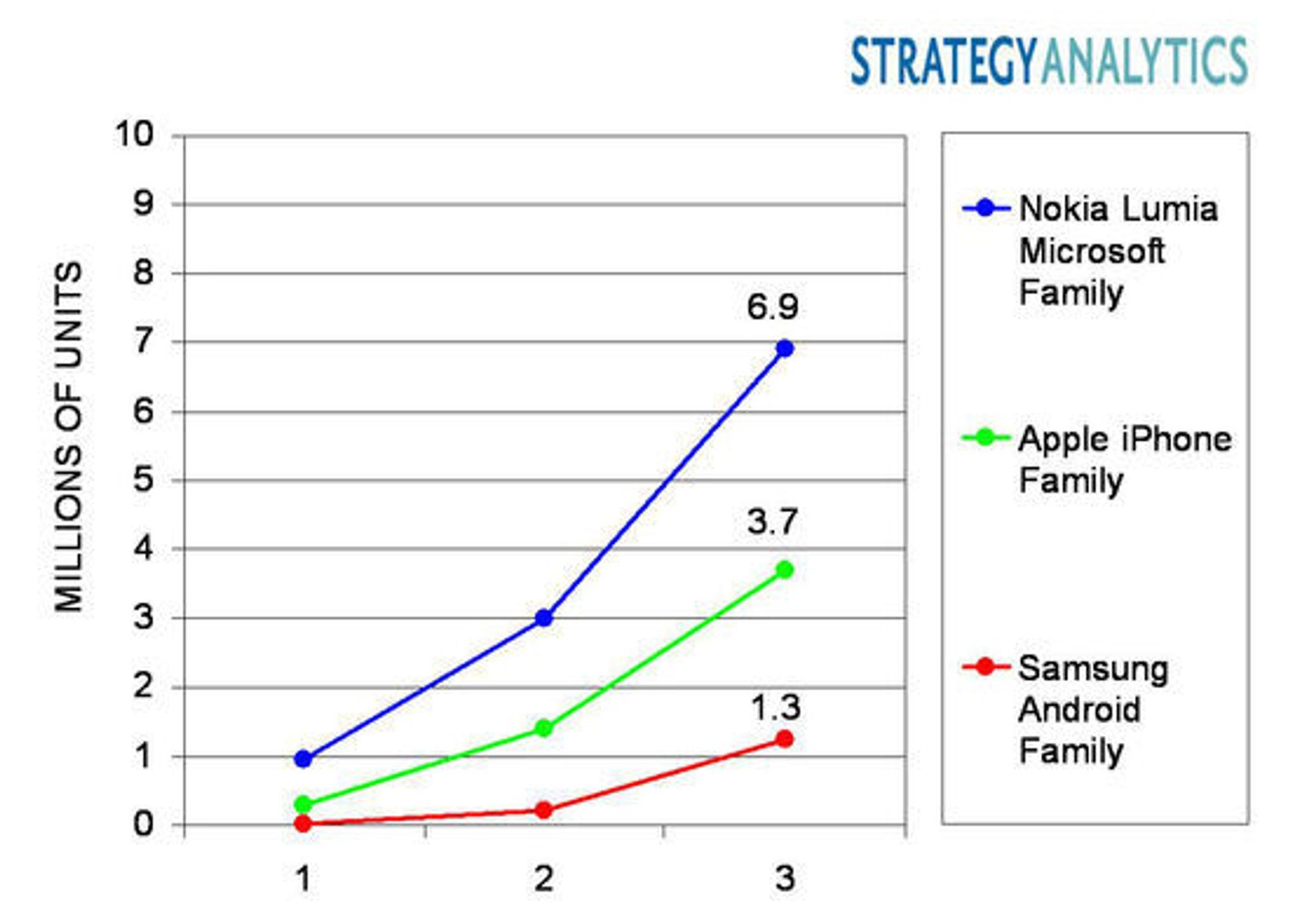 Salgstall for Nokia Lumia-mobiler, Apple iPhone og Samsungs Android-mobiler de tre første kvartaler etter introduksjon på markedet.