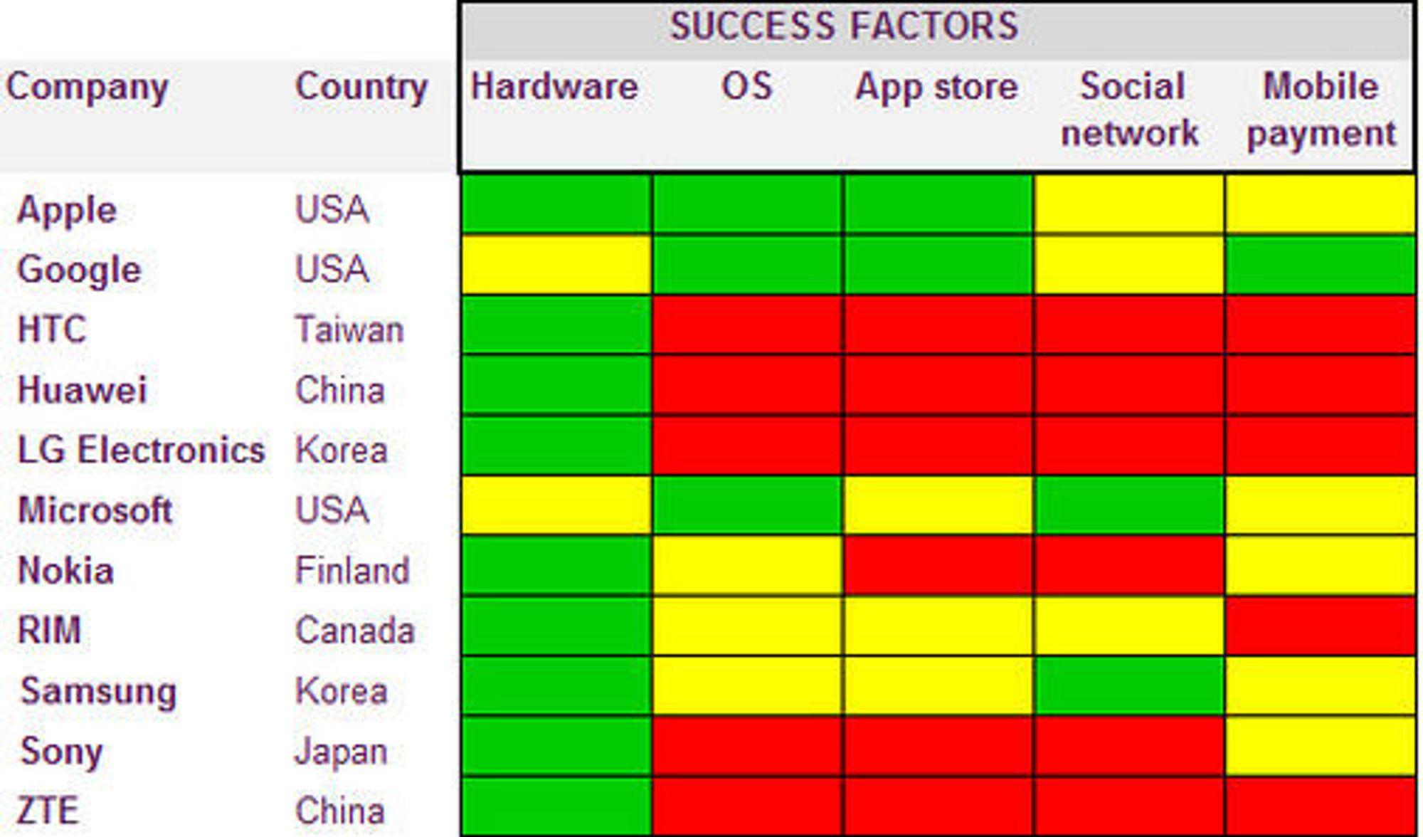 Hvordan suksessfaktorene ser ut til å slå ut i forhold til ledende aktørers inntjening.