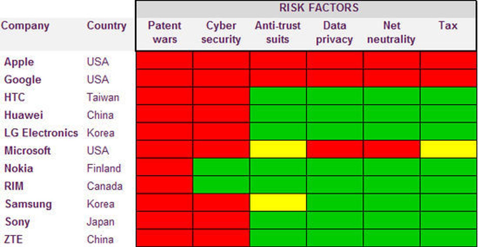 Hvordan risikofaktorene ser ut til å slå ut på ledende aktørers inntjening.