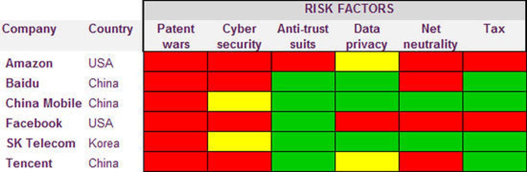 Hvordan risikofaktorene ser ut til å såut på mulige nye leverandører inntjening.