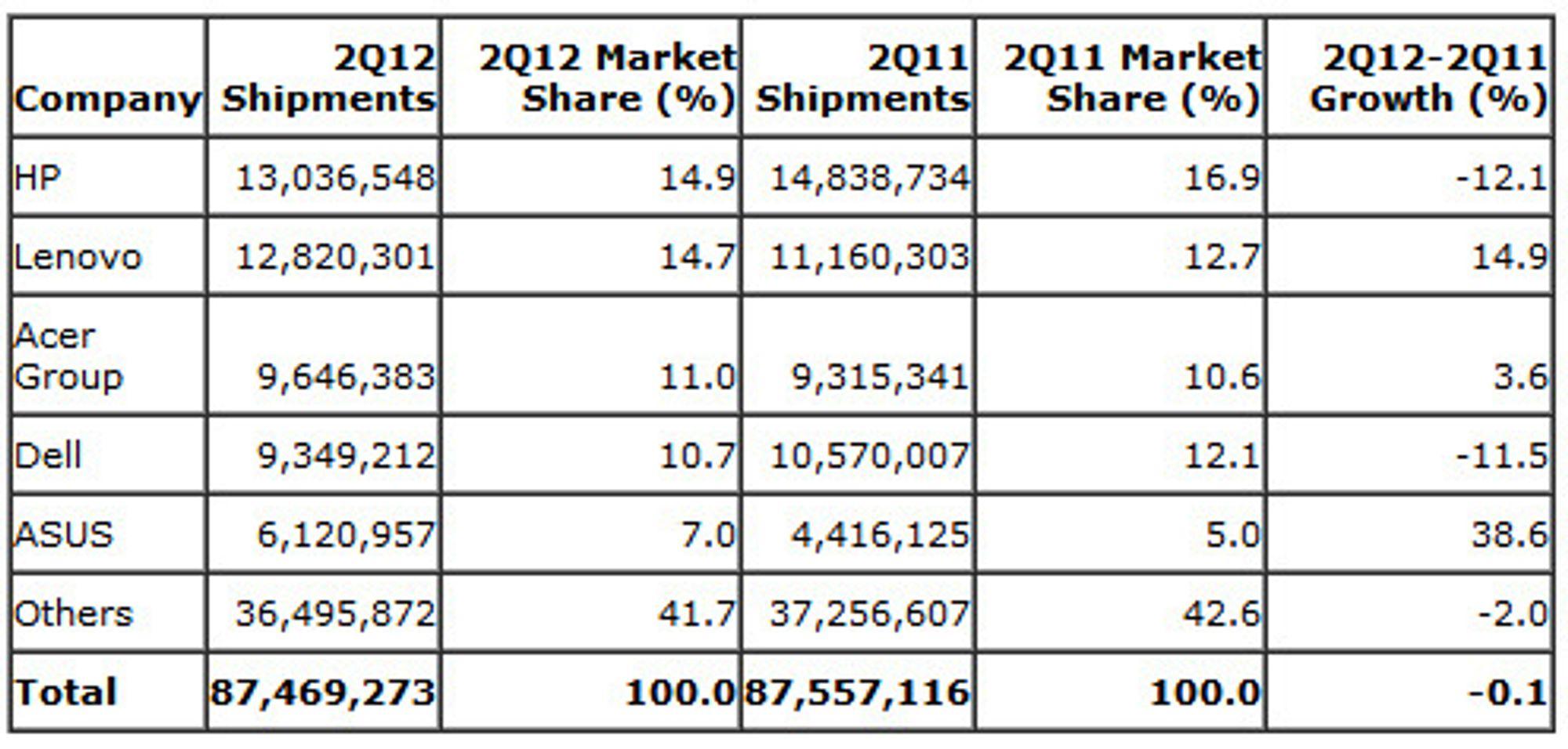 Det globale PC-leveransene i andre kvartal ifølge Gartner.