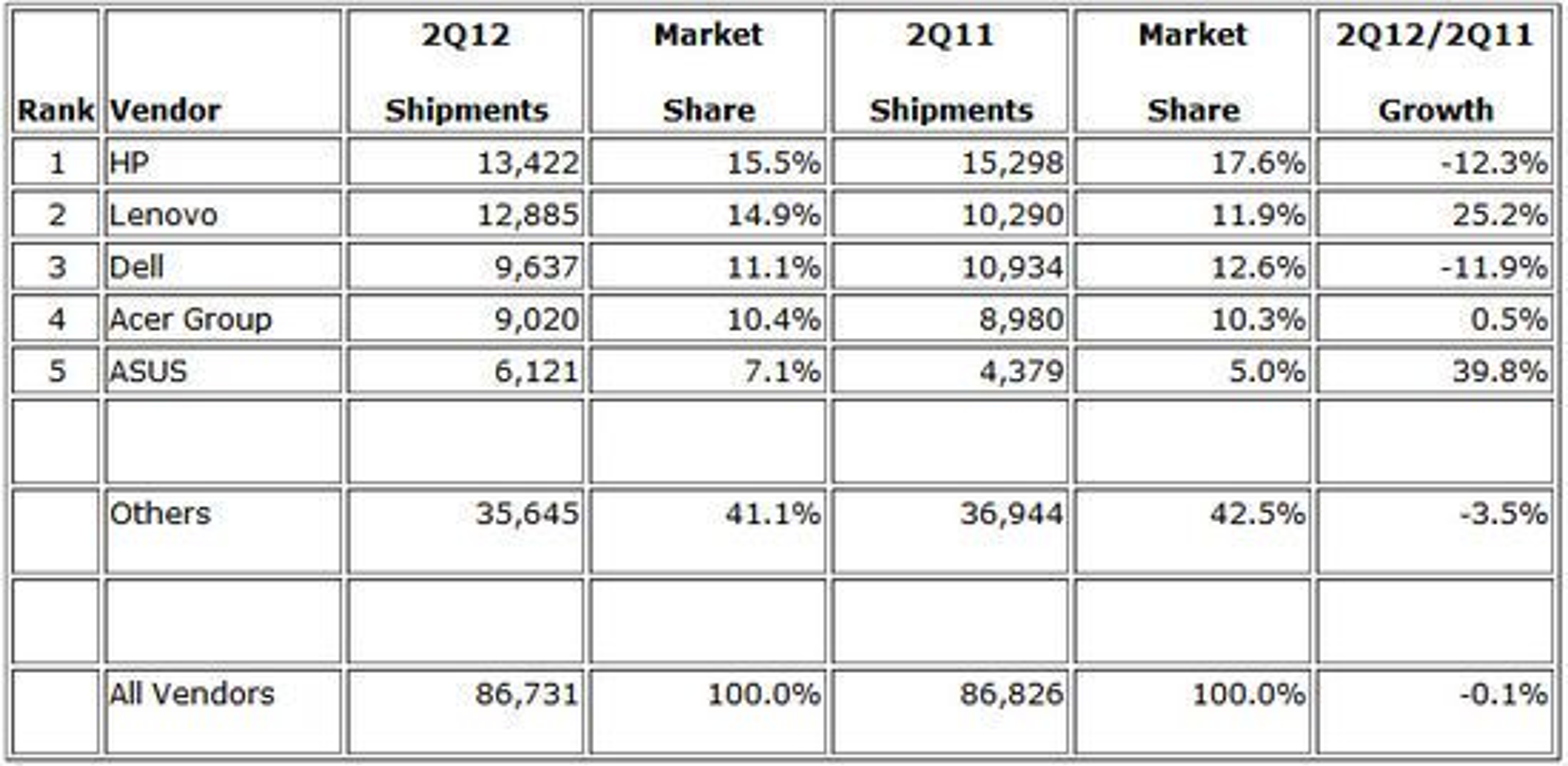 Det globale PC-leveransene i andre kvartal ifølge IDC.