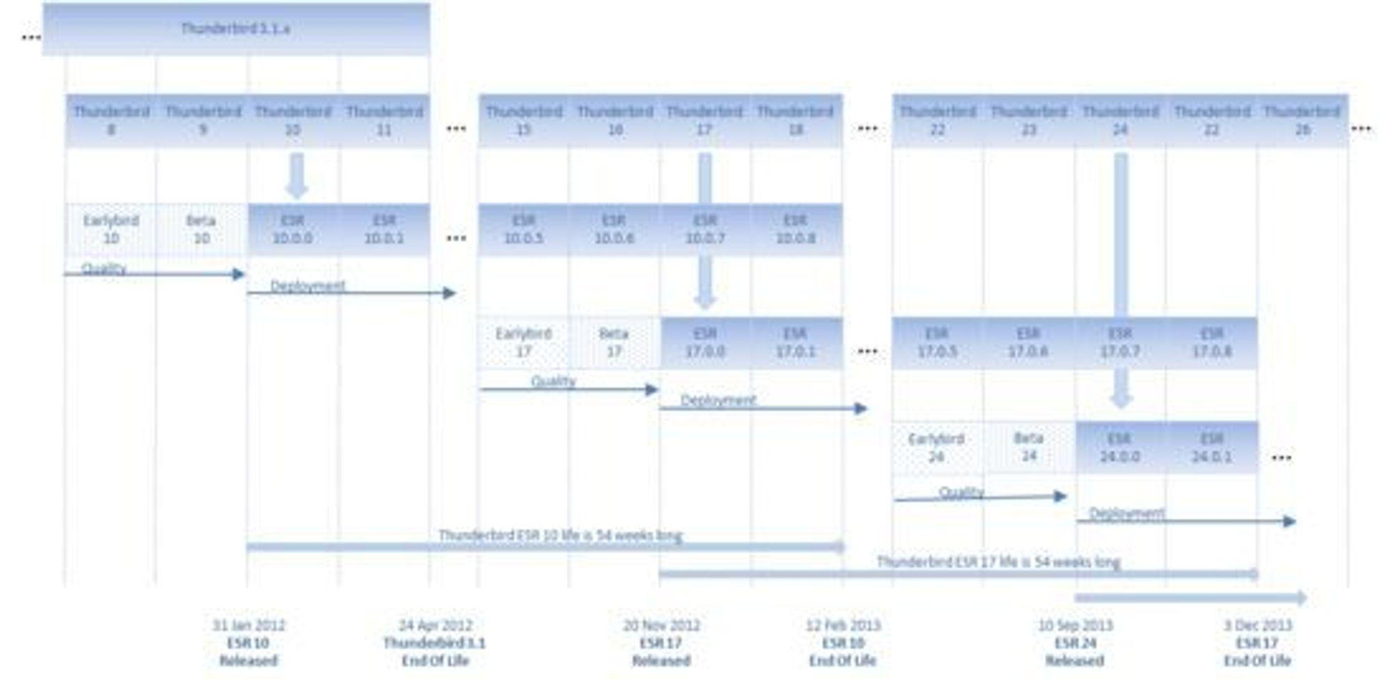 Tidsplan for utgivelser av Thunderbird ESR.