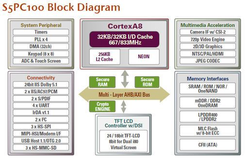 Blokkdiagram over Samsung S5PC100.
