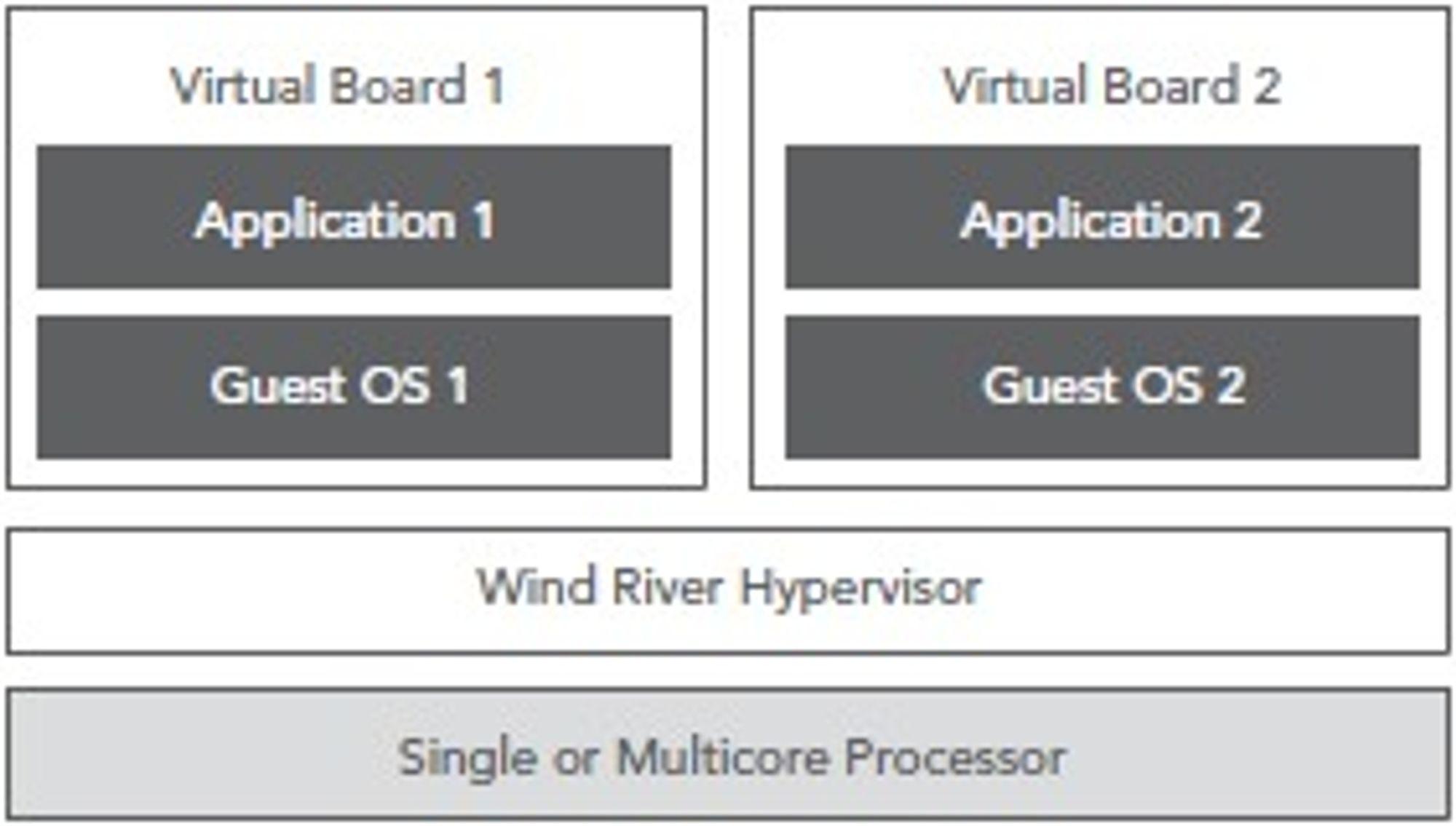 Wind River Hypervisor skal gjøre det mulig å lage virtuelle kretskort beregnet på elektronikk i biler, forbrukervarer og annet utstyr.