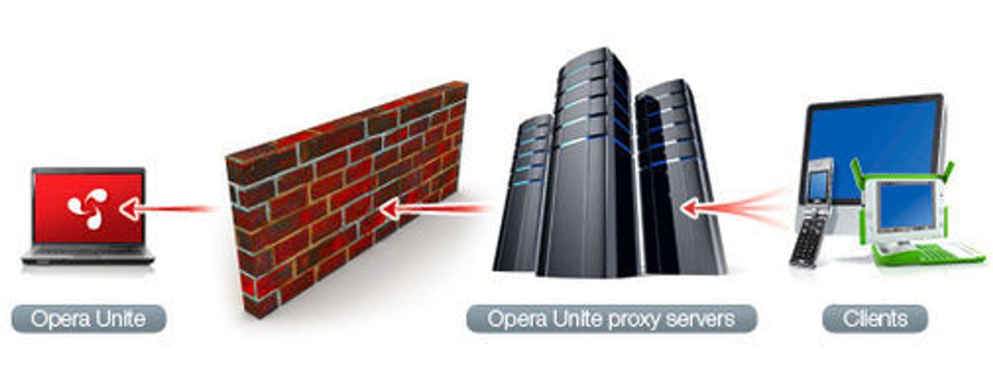 Opera Unite kan sende dataene via en proxyserver hos Opera Software, eller direkte mellom brukerne, dersom brukerens ruter støtter dette.