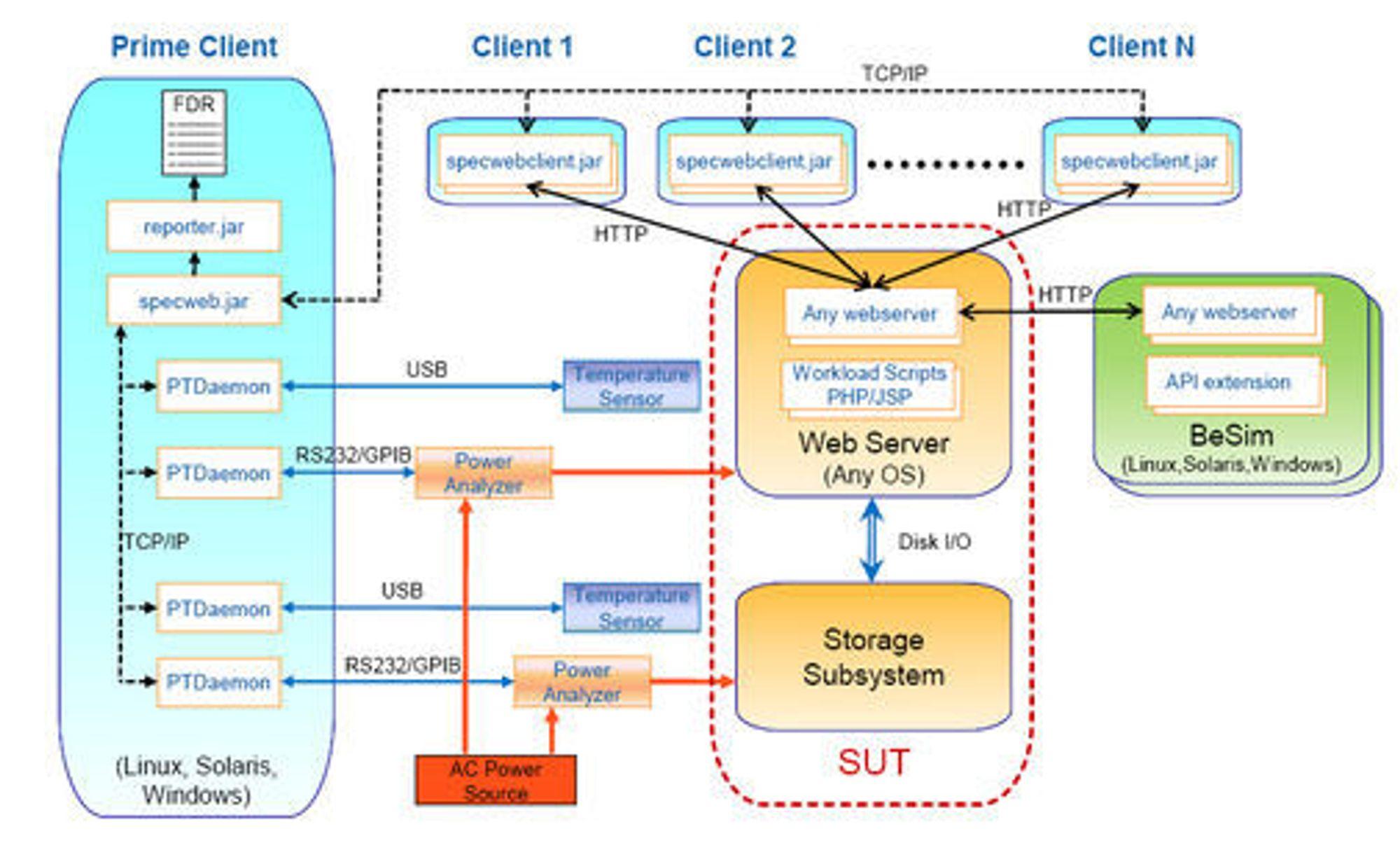 Oppbyggingen av SPECweb2009 i systemer med ekstern lagring