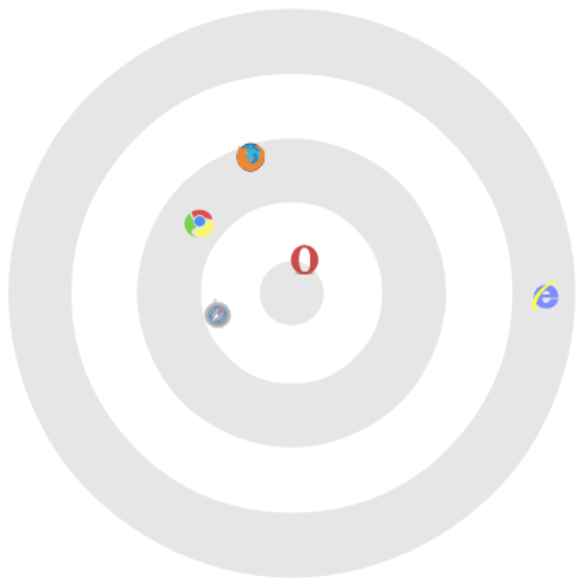Diagrammet viser resultatene til ulike nettlesere i Googles Sputnik-test i mars 2010. De beste resultatene gir en plassering nærmest midten.
