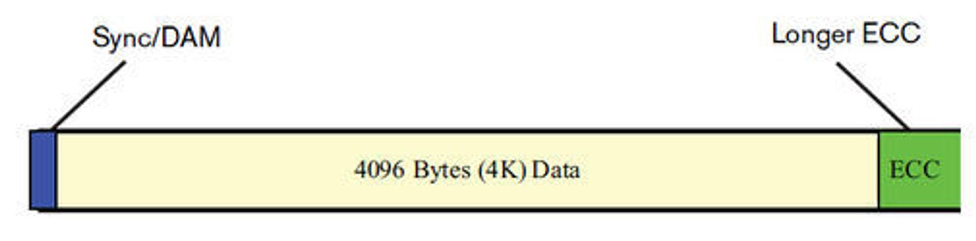 Harddisksektor med 4096 byte lagringsplass.