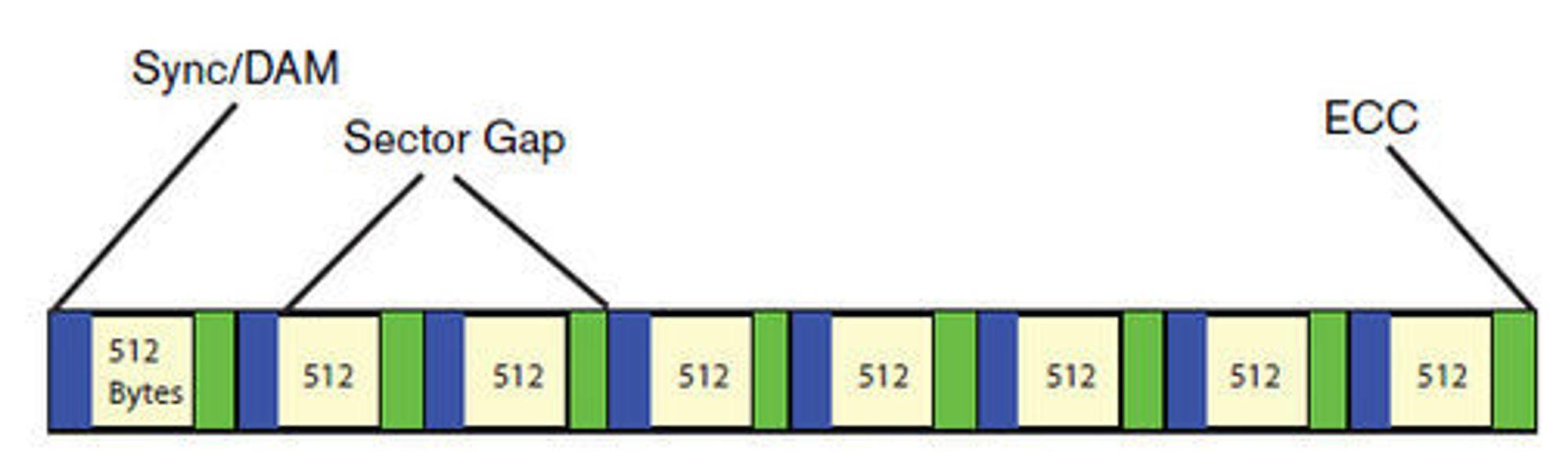 Harddisksektorer med 512 byte lagringsplass.