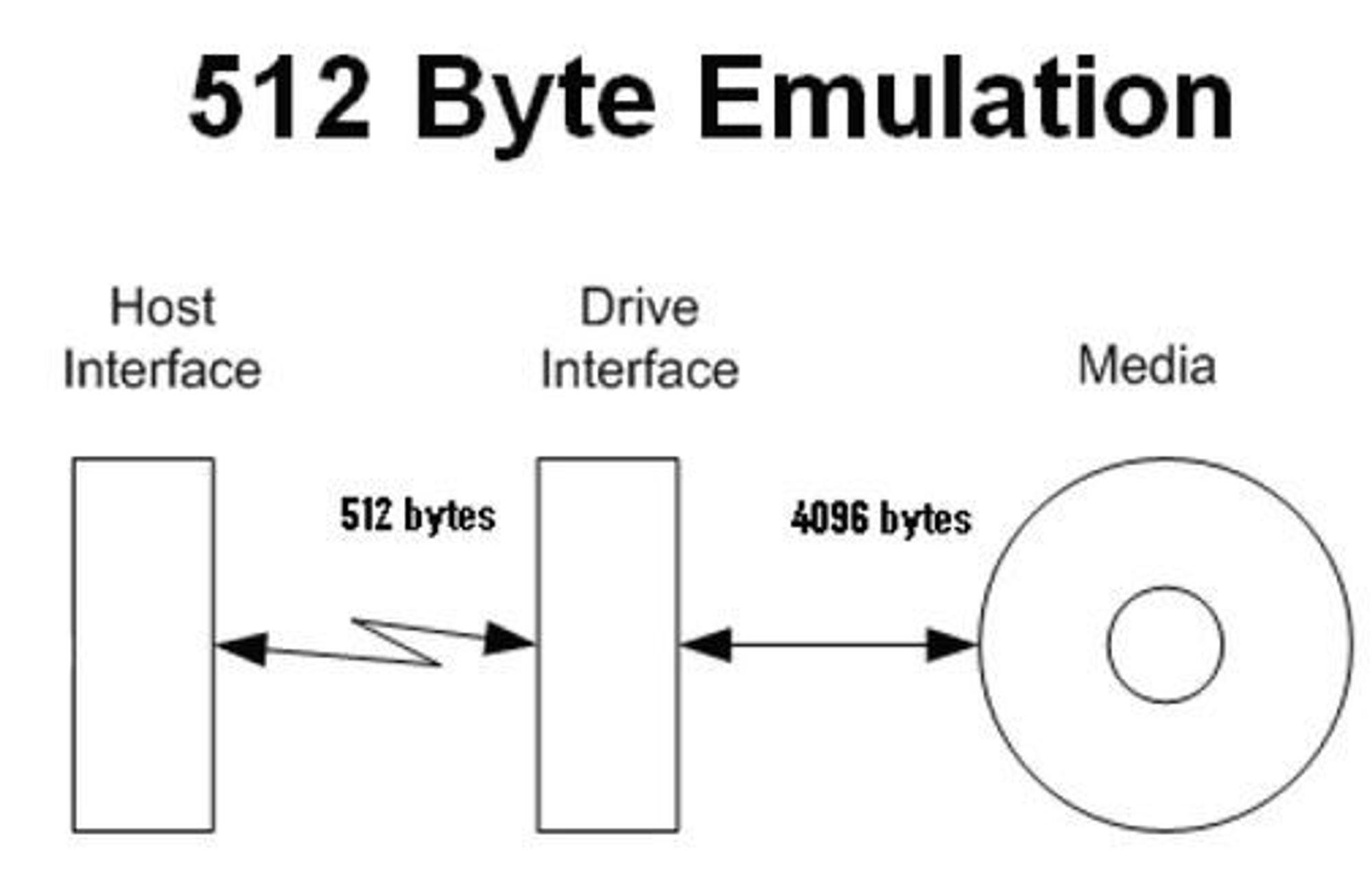 512 byte emulering kreves av Windows XP.
