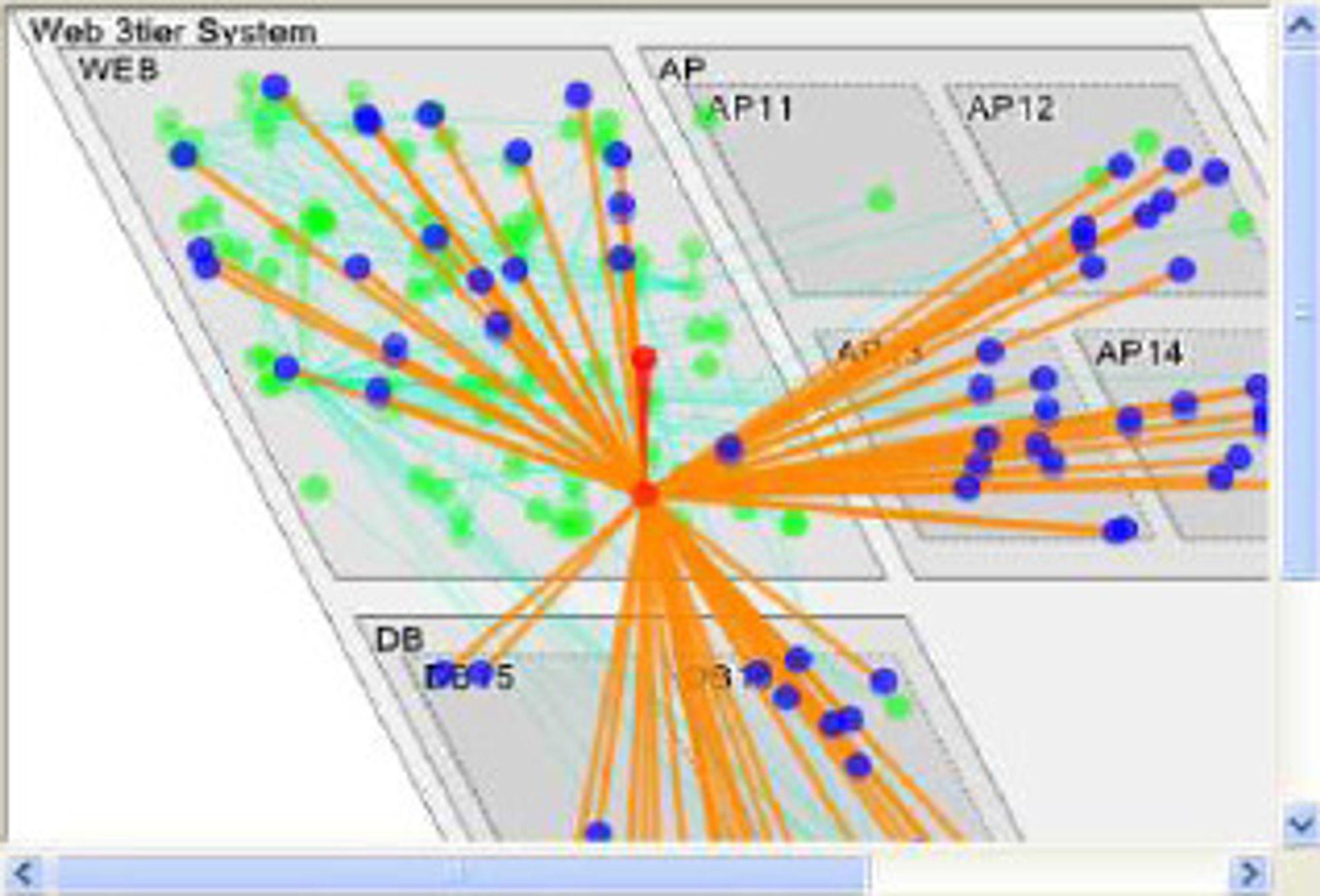 Eksempel på visualisering i Invariant Analyzer. Modellen av systemet fordeler seg på web, databaser (DB) og applikasjoner (AP). De to røde nodene er røttene til problemet. De blå nodene og de oransje relasjonene viser ringvirkningene av problemet. De grønne nodene og de grønne relasjonene er ikke berørt av problemet.