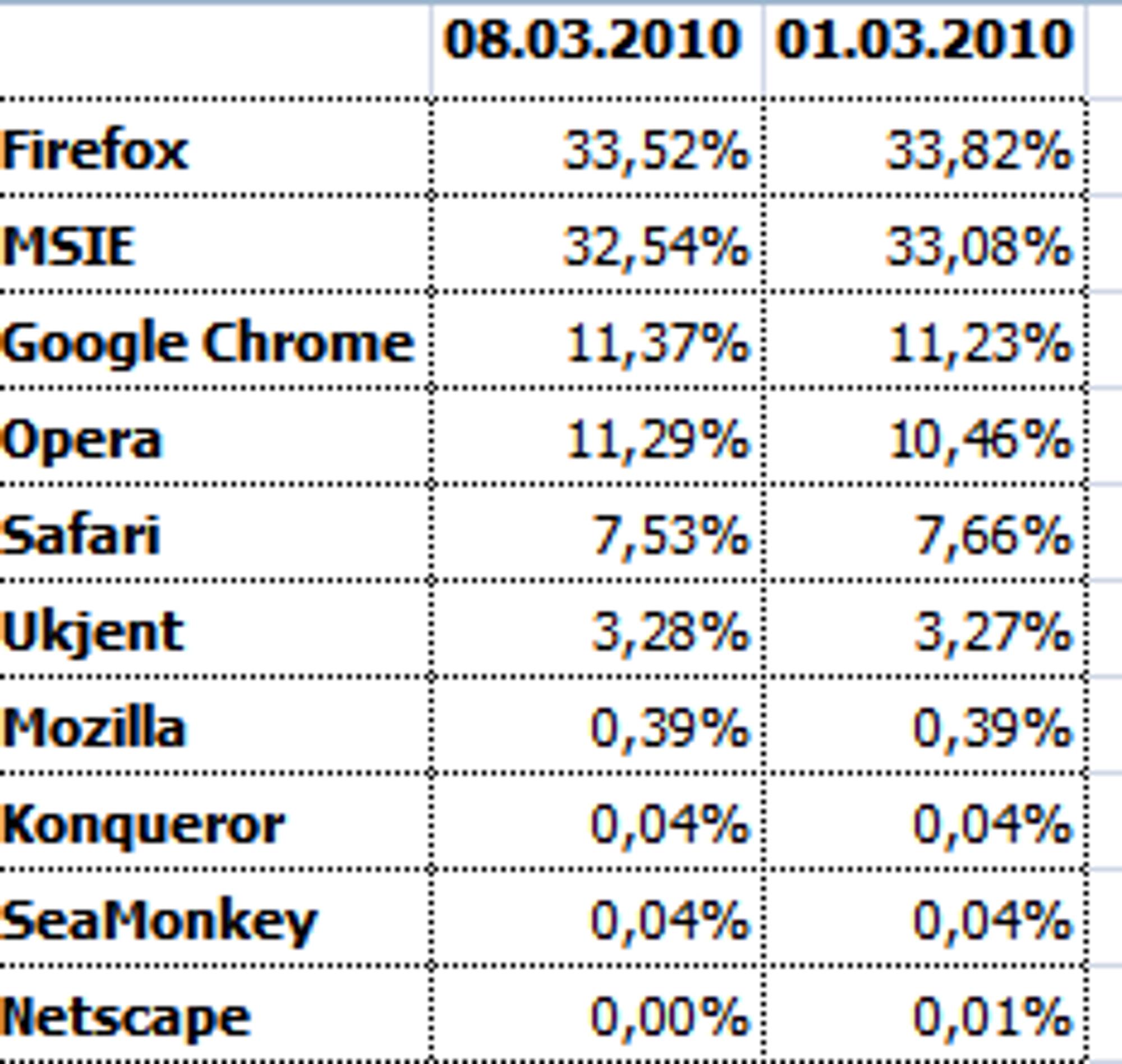 Nettleserandeler før og etter at utrullingen av valgskjermen startet for digi.no.