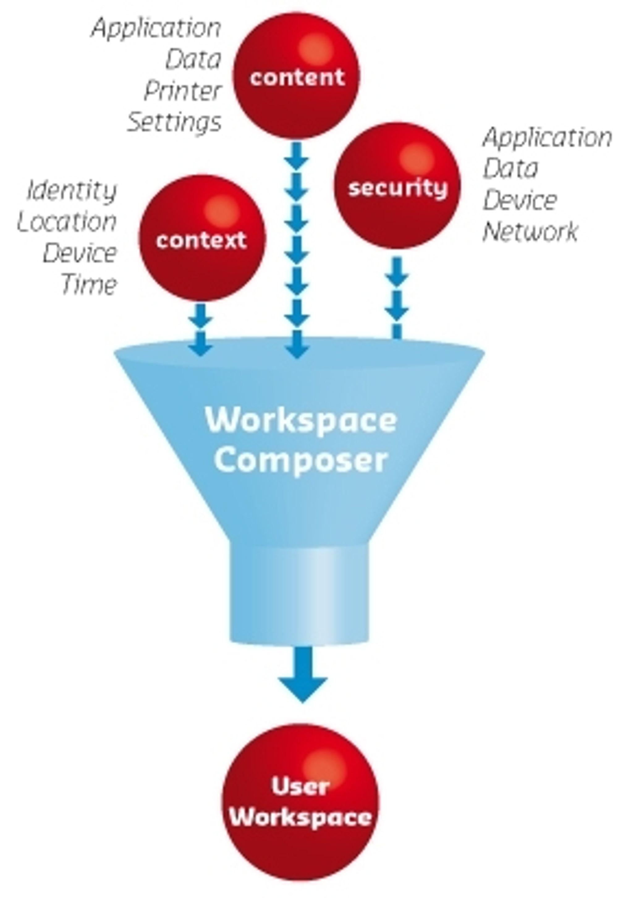 Brukerområdet settes sammen i Workspace Composer, en komponent som kjøres lokalt på pc-en.