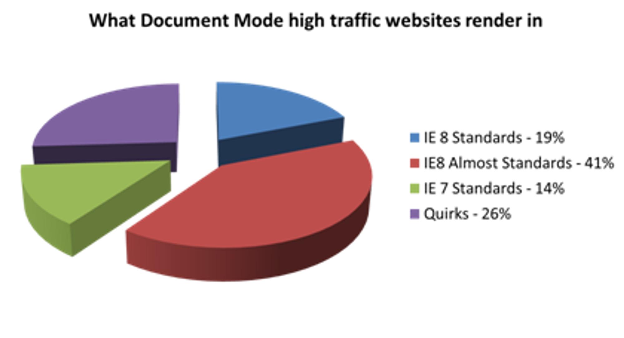 Bruken av dokumentmodus i IE8 på store nettsteder
