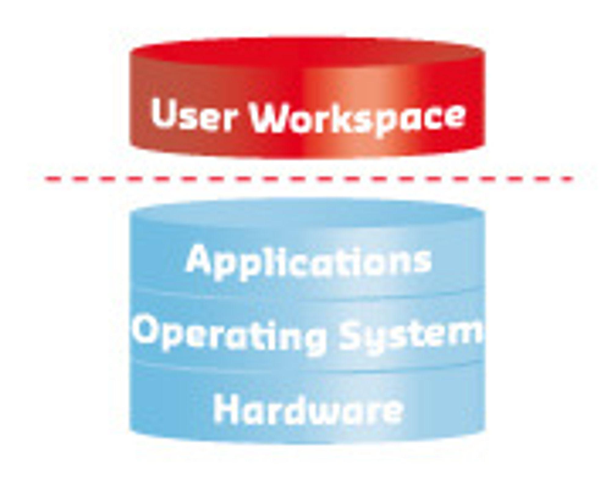 Brukerområdet holdes strengt atskilt fra applikasjoner og operativsystem. RES understreker at de ikke gjør bruk av Windows-profiler i Powerfuse.