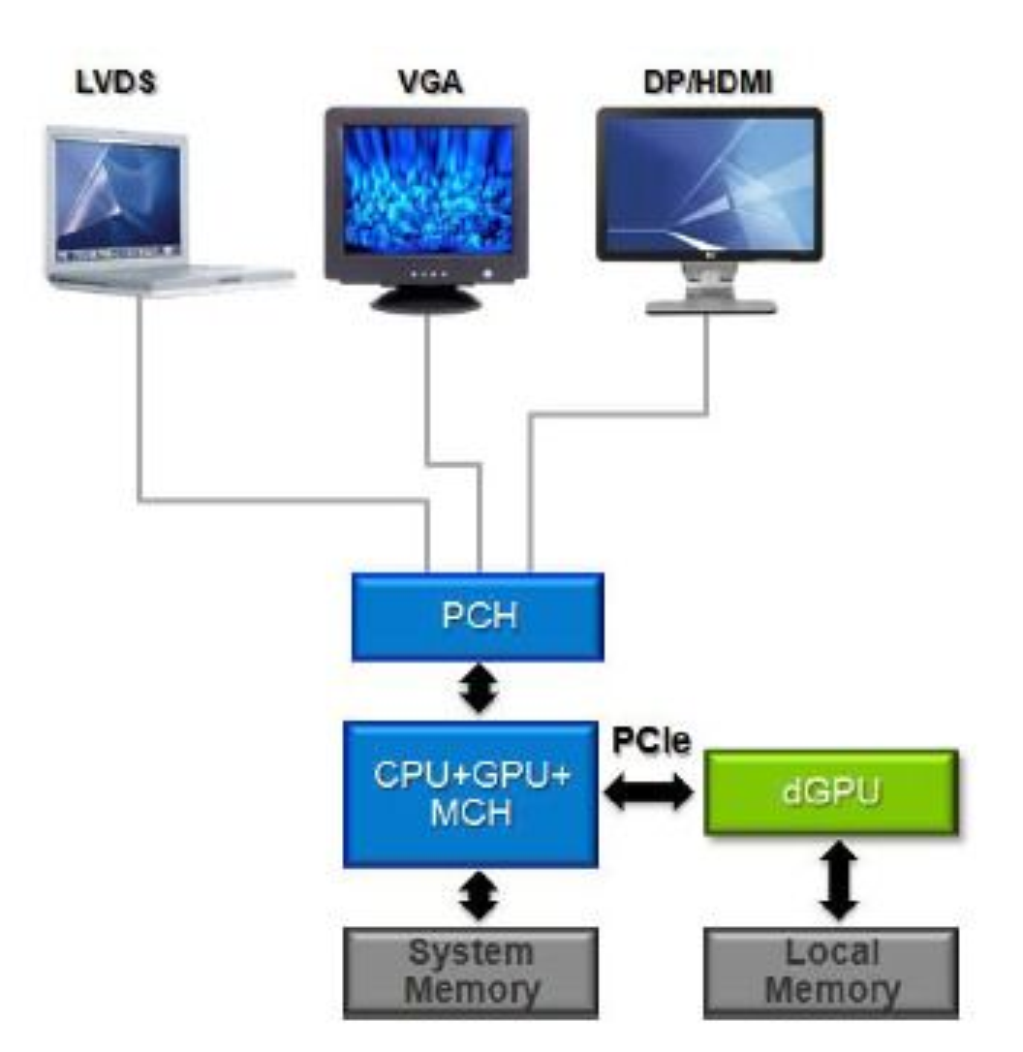 Nvidia Optimus