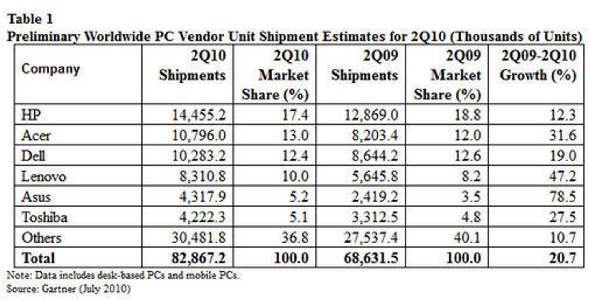 Det globale PC-markedet i andre kvartal av 2010 ifølge Gartner.