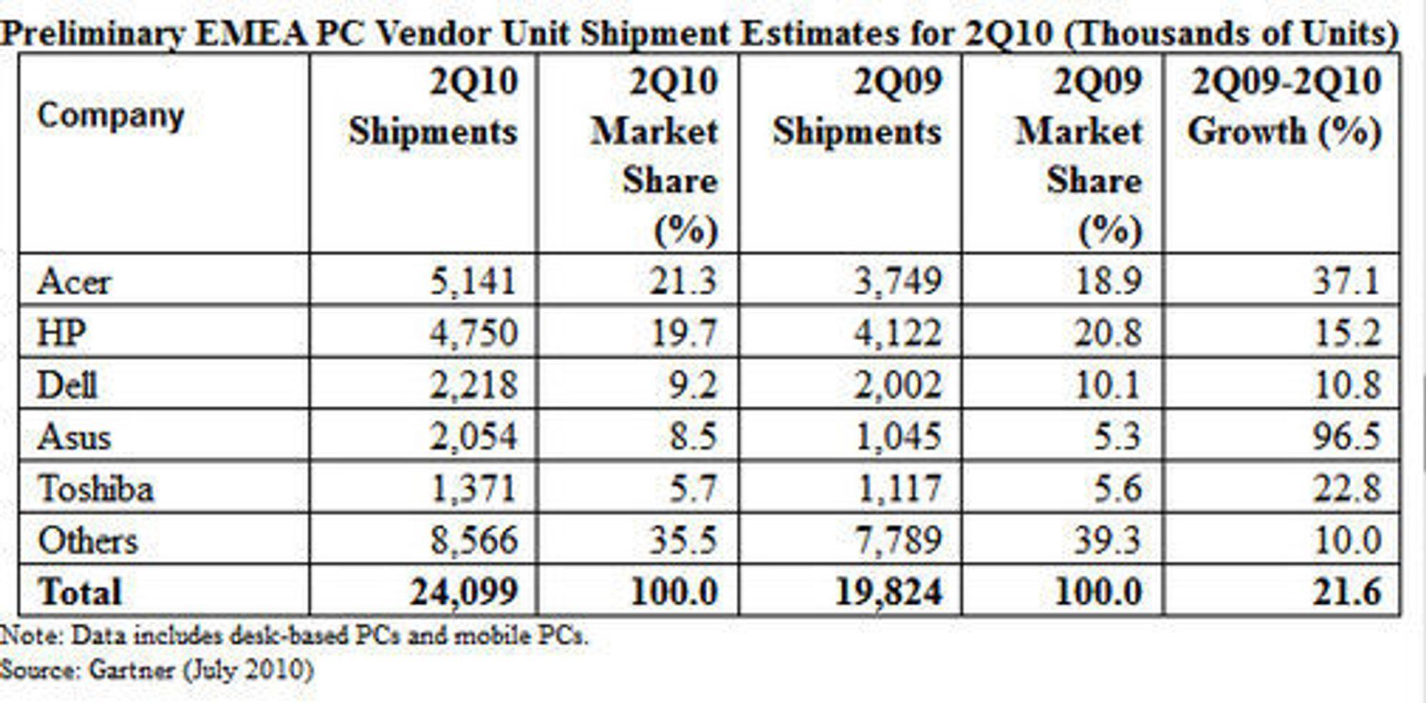 PC-markedet i EMEA i andre kvartal av 2010 ifølge Gartner.