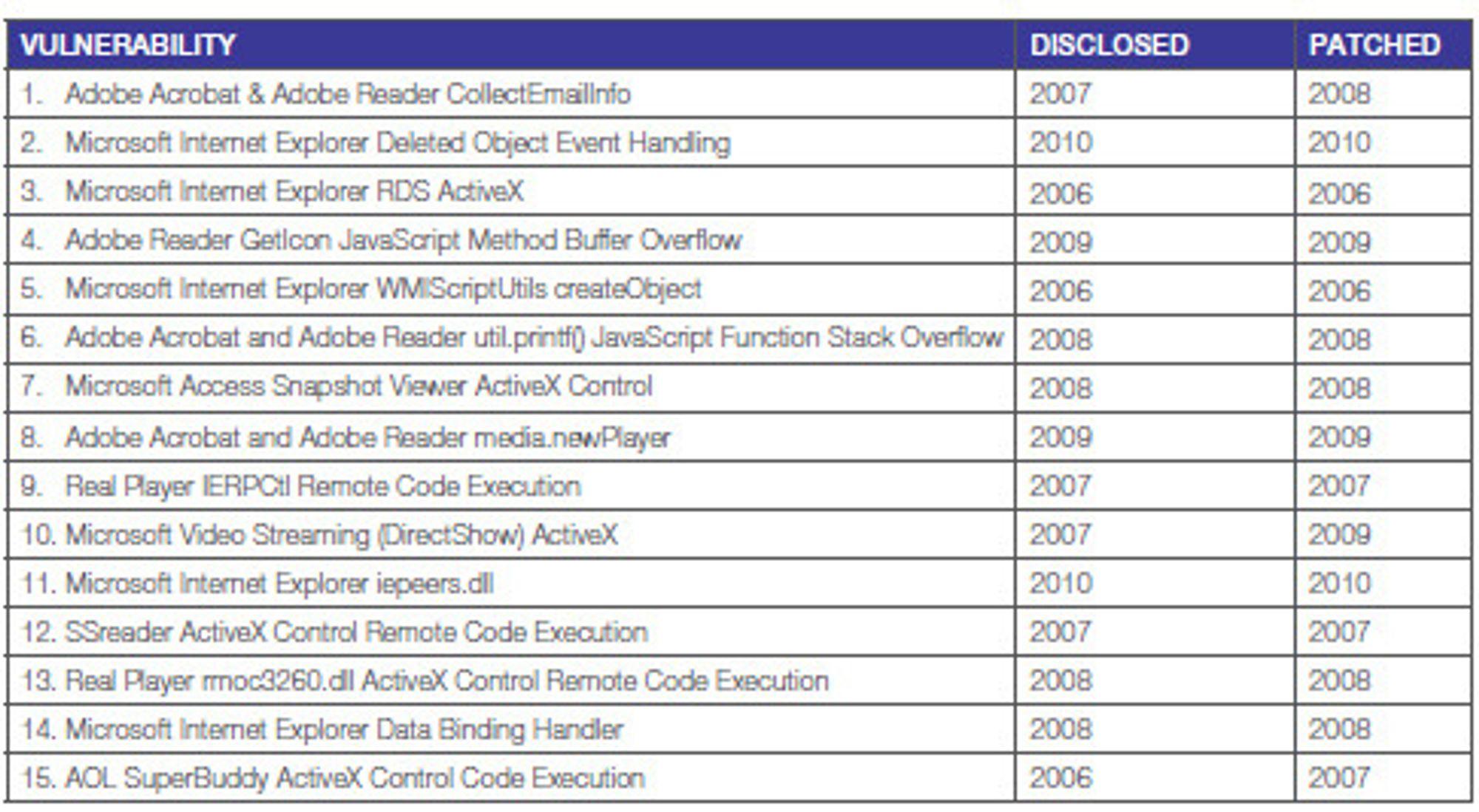 De 15 mest utnyttede programvaresårbarhetene i 1H10.