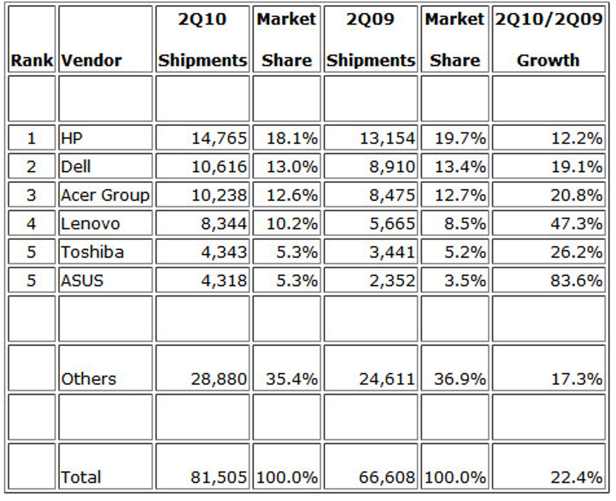 Globale salgstall for de seks største pc-produsentene ifølge IDC.