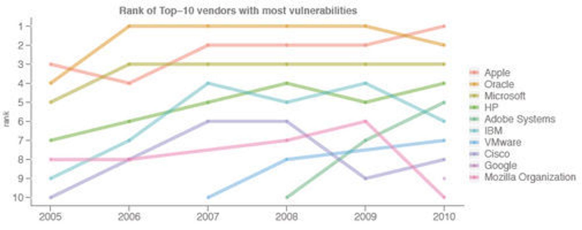 Programvareleverandørene med flest kjente sårbarheter mellom 2005 og 2010. Tallene for Oracle inkluderer også Sun og BEA.